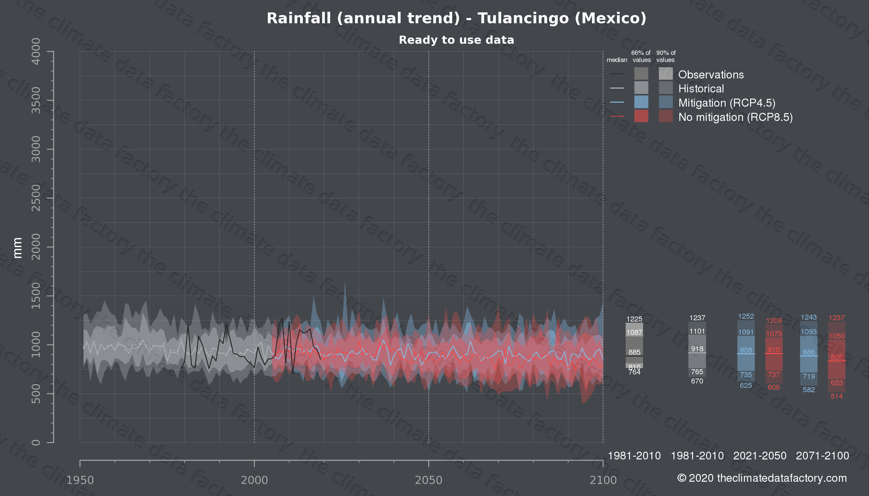 Graphic of projected rainfall for Tulancingo (Mexico) under two climate change mitigation policy scenarios (RCP4.5, RCP8.5). Represented climate data are processed (bias-adjusted and quality controlled) data from IPCC models. https://theclimatedatafactory.com