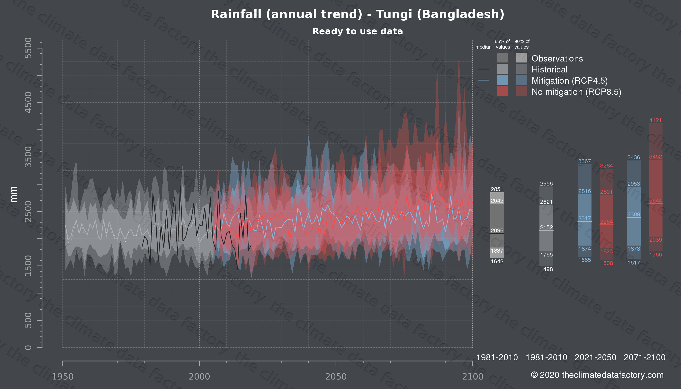 Graphic of projected rainfall for Tungi (Bangladesh) under two climate change mitigation policy scenarios (RCP4.5, RCP8.5). Represented climate data are processed (bias-adjusted and quality controlled) data from IPCC models. https://theclimatedatafactory.com