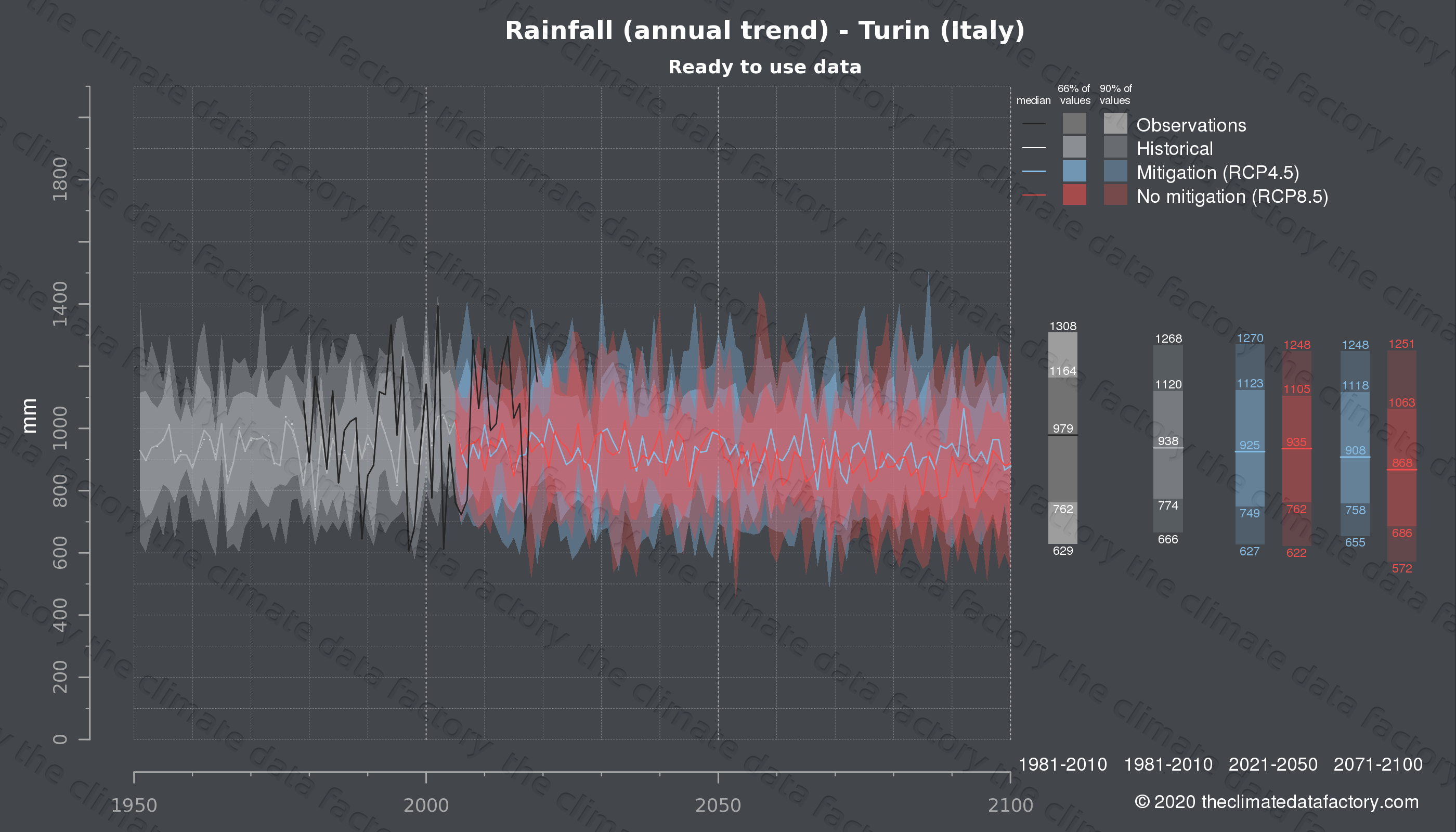 Graphic of projected rainfall for Turin (Italy) under two climate change mitigation policy scenarios (RCP4.5, RCP8.5). Represented climate data are processed (bias-adjusted and quality controlled) data from IPCC models. https://theclimatedatafactory.com