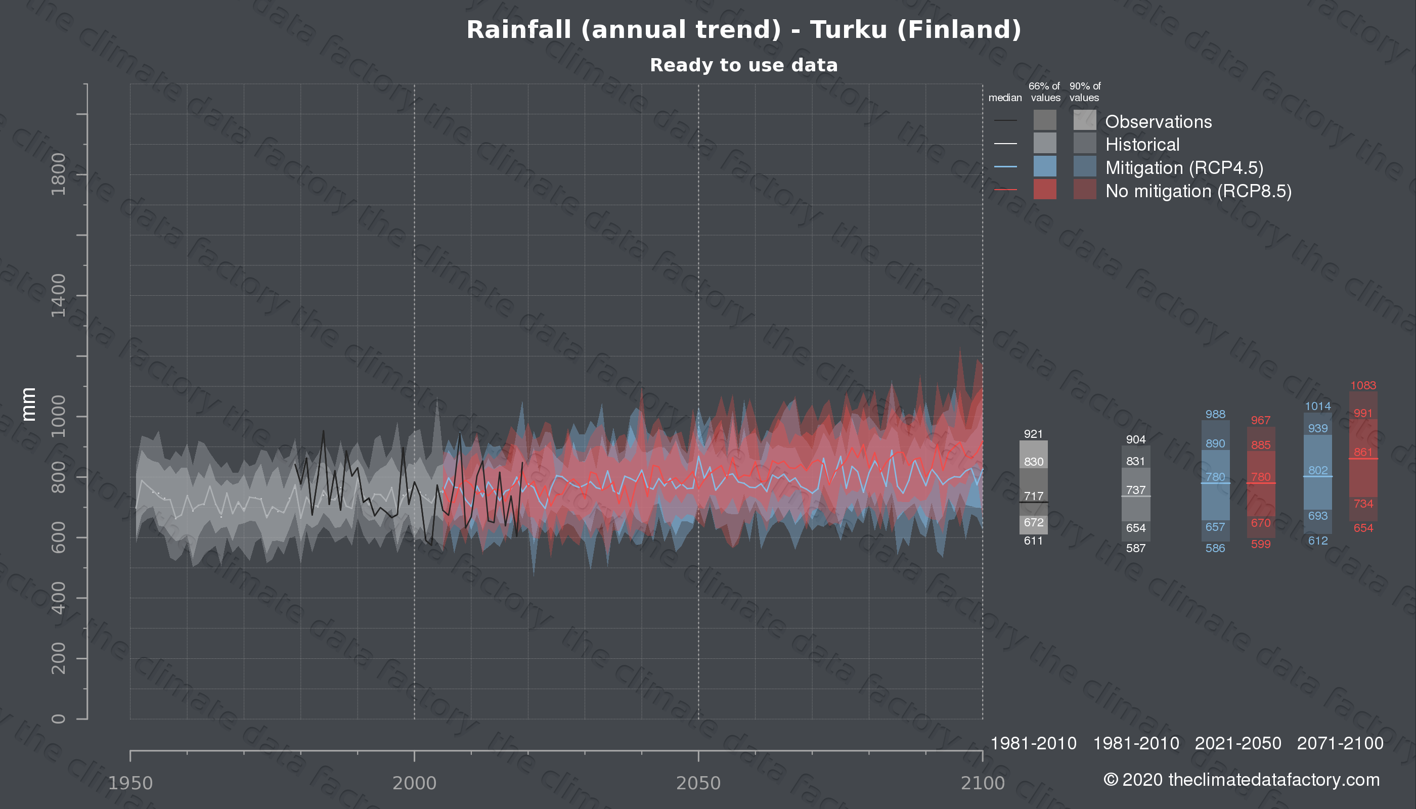 Graphic of projected rainfall for Turku (Finland) under two climate change mitigation policy scenarios (RCP4.5, RCP8.5). Represented climate data are processed (bias-adjusted and quality controlled) data from IPCC models. https://theclimatedatafactory.com