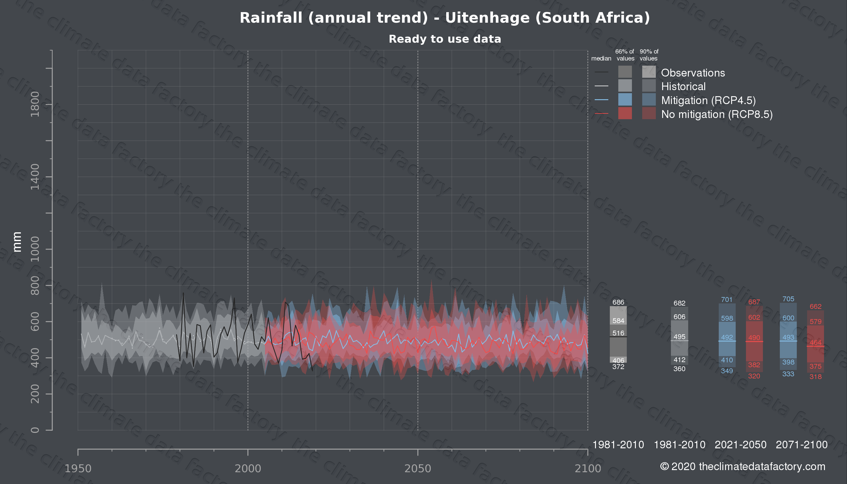 Graphic of projected rainfall for Uitenhage (South Africa) under two climate change mitigation policy scenarios (RCP4.5, RCP8.5). Represented climate data are processed (bias-adjusted and quality controlled) data from IPCC models. https://theclimatedatafactory.com