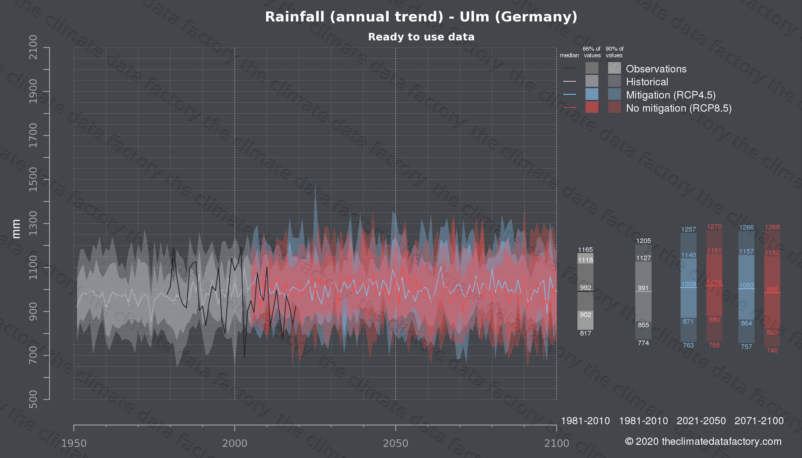 Graphic of projected rainfall for Ulm (Germany) under two climate change mitigation policy scenarios (RCP4.5, RCP8.5). Represented climate data are processed (bias-adjusted and quality controlled) data from IPCC models. https://theclimatedatafactory.com