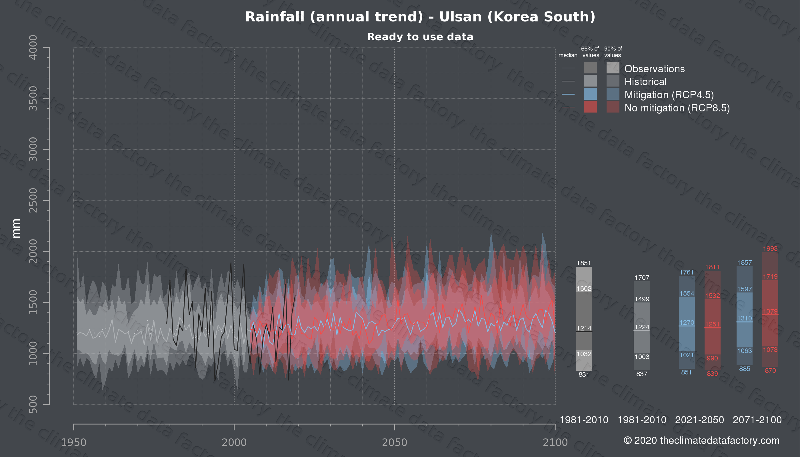 Graphic of projected rainfall for Ulsan (South Korea) under two climate change mitigation policy scenarios (RCP4.5, RCP8.5). Represented climate data are processed (bias-adjusted and quality controlled) data from IPCC models. https://theclimatedatafactory.com