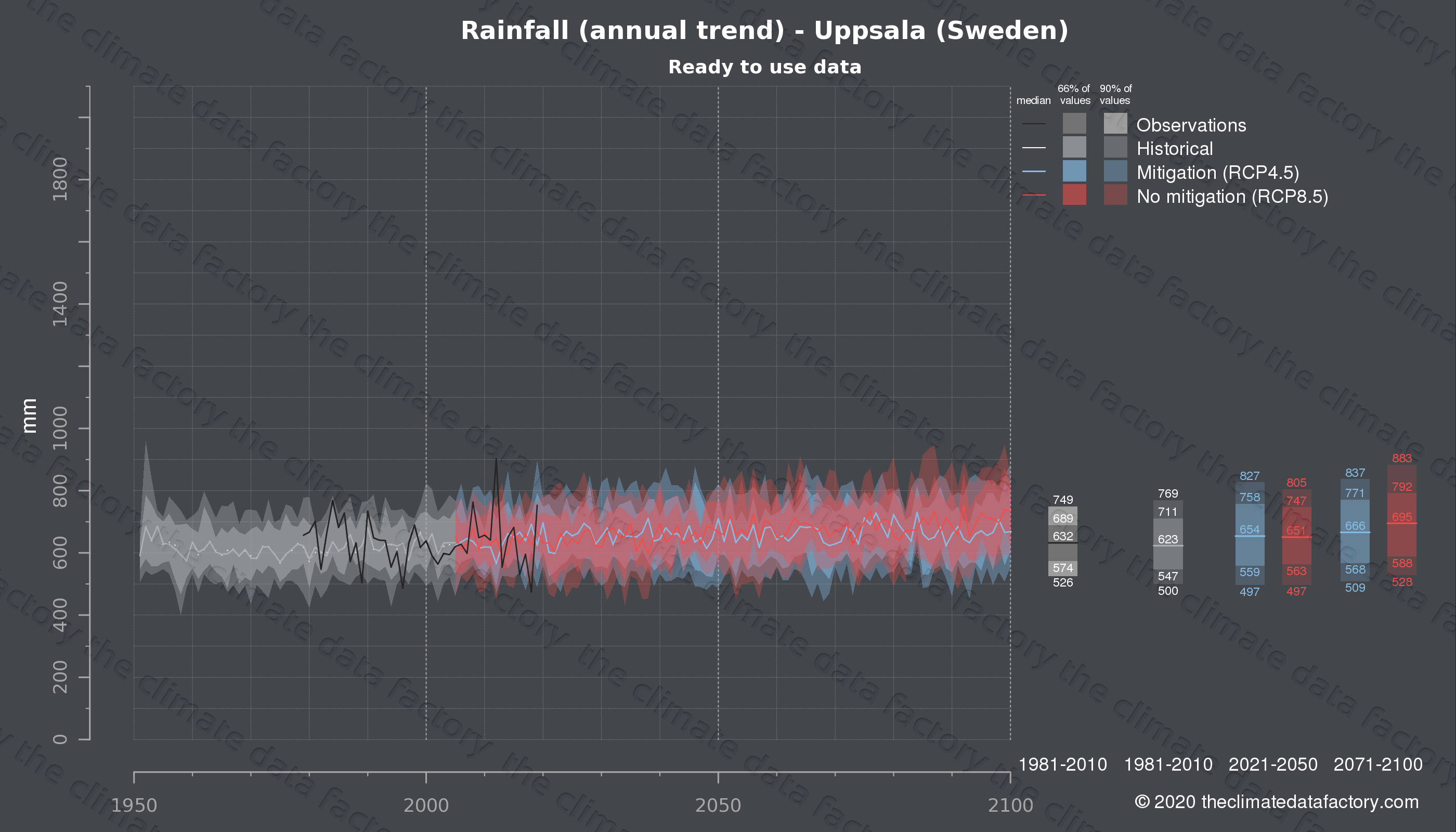 Graphic of projected rainfall for Uppsala (Sweden) under two climate change mitigation policy scenarios (RCP4.5, RCP8.5). Represented climate data are processed (bias-adjusted and quality controlled) data from IPCC models. https://theclimatedatafactory.com