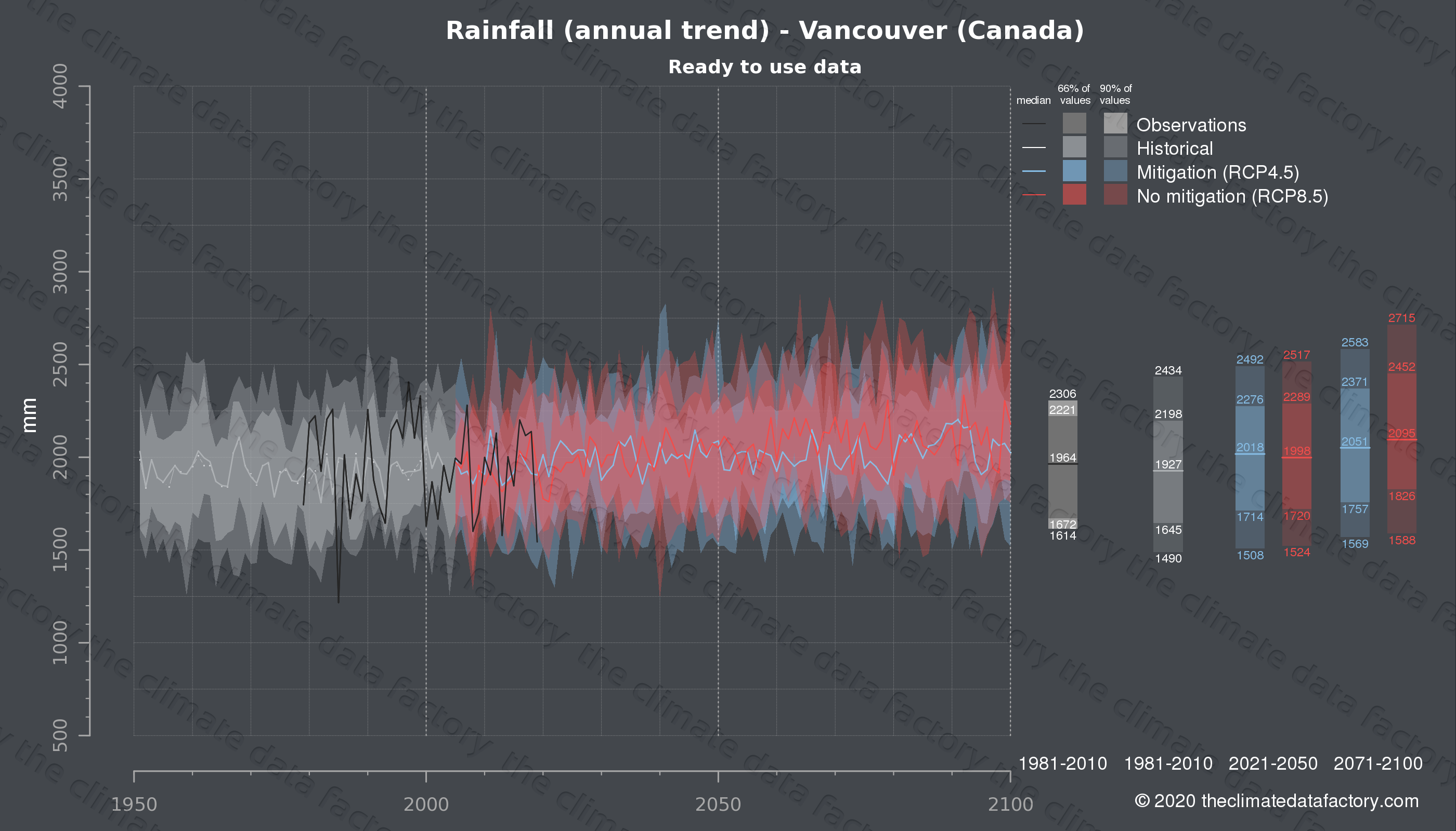 Graphic of projected rainfall for Vancouver (Canada) under two climate change mitigation policy scenarios (RCP4.5, RCP8.5). Represented climate data are processed (bias-adjusted and quality controlled) data from IPCC models. https://theclimatedatafactory.com