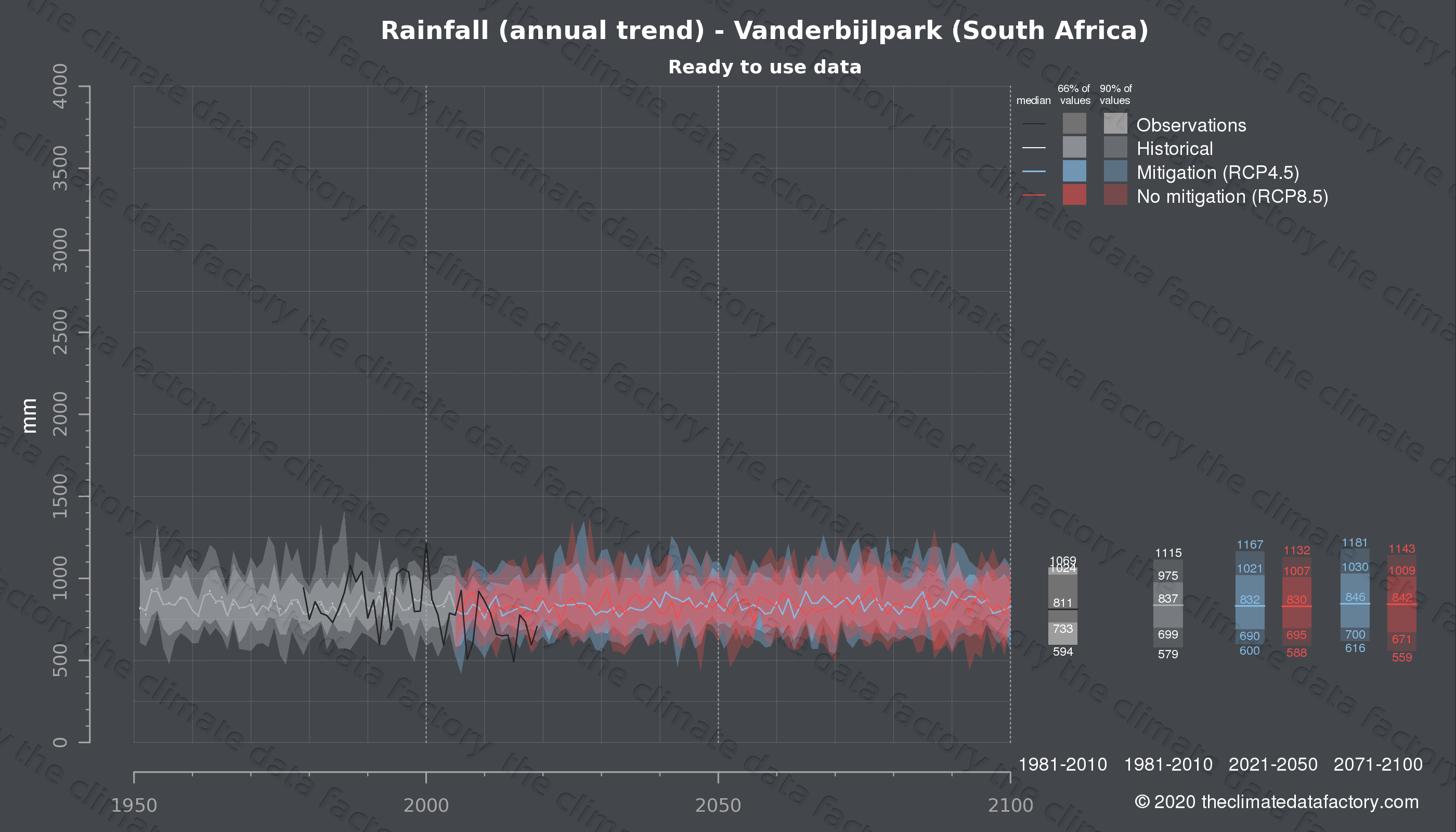 Graphic of projected rainfall for Vanderbijlpark (South Africa) under two climate change mitigation policy scenarios (RCP4.5, RCP8.5). Represented climate data are processed (bias-adjusted and quality controlled) data from IPCC models. https://theclimatedatafactory.com