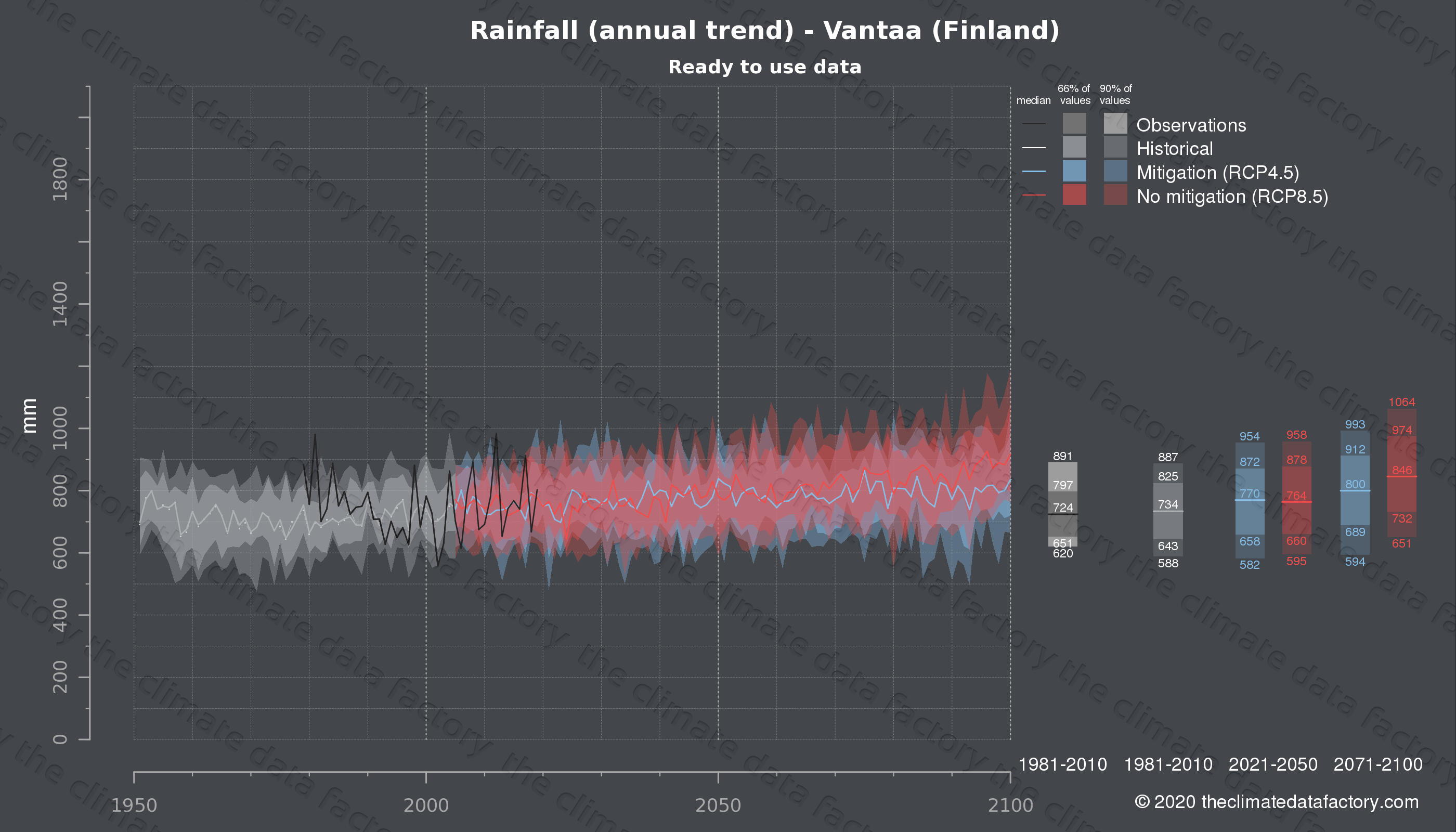 Graphic of projected rainfall for Vantaa (Finland) under two climate change mitigation policy scenarios (RCP4.5, RCP8.5). Represented climate data are processed (bias-adjusted and quality controlled) data from IPCC models. https://theclimatedatafactory.com