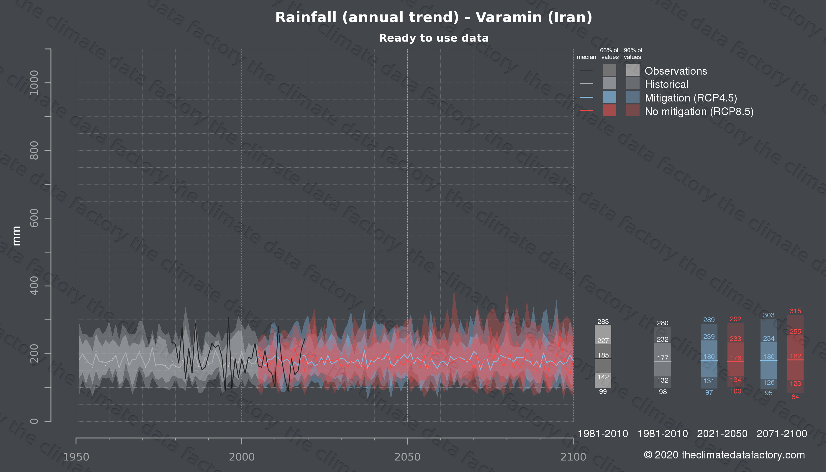 Graphic of projected rainfall for Varamin (Iran) under two climate change mitigation policy scenarios (RCP4.5, RCP8.5). Represented climate data are processed (bias-adjusted and quality controlled) data from IPCC models. https://theclimatedatafactory.com