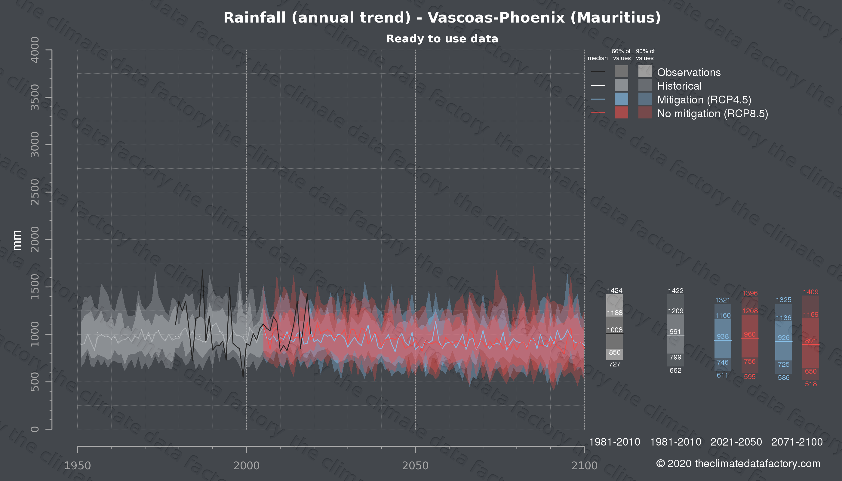 Graphic of projected rainfall for Vascoas-Phoenix (Mauritius) under two climate change mitigation policy scenarios (RCP4.5, RCP8.5). Represented climate data are processed (bias-adjusted and quality controlled) data from IPCC models. https://theclimatedatafactory.com