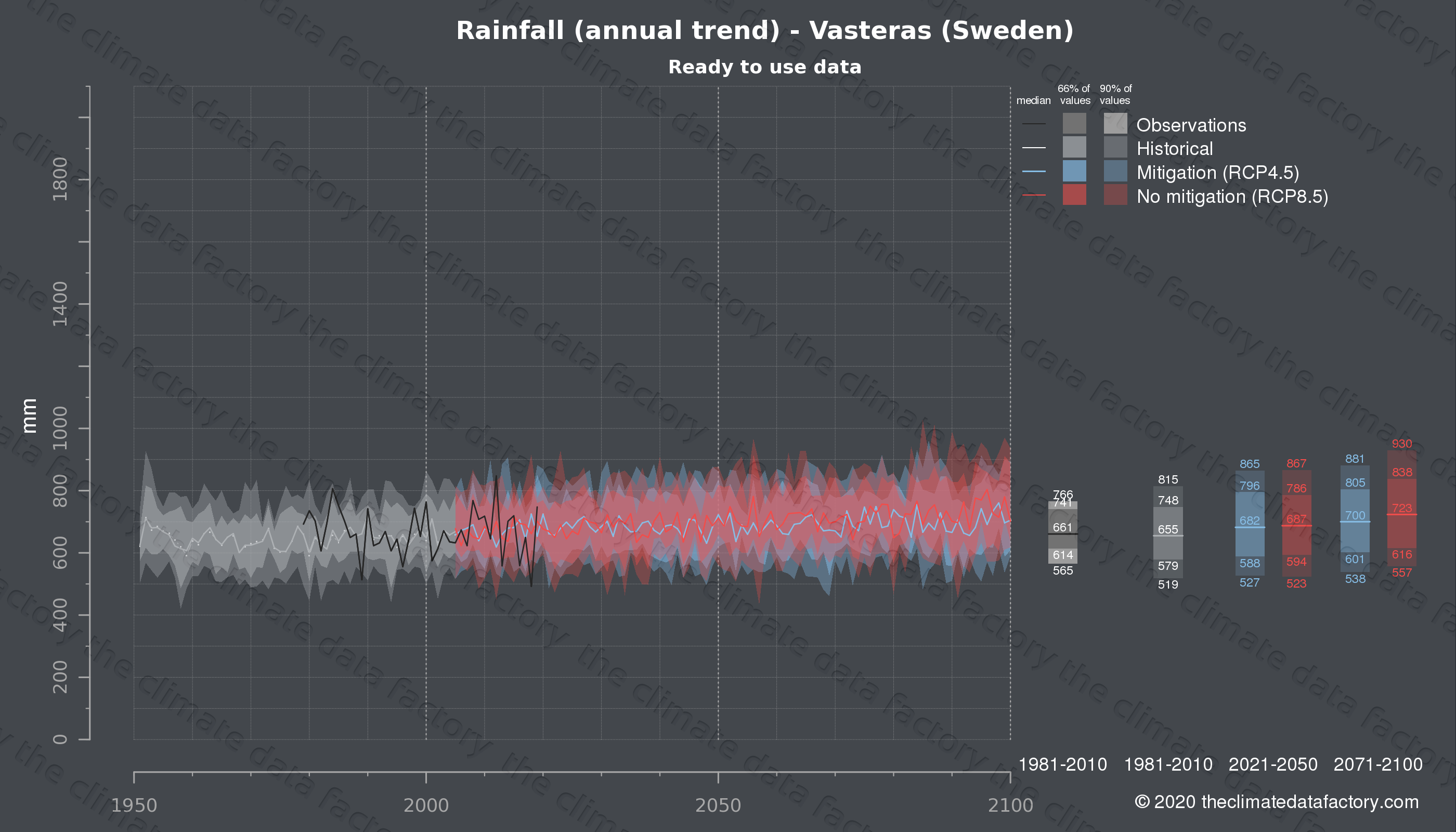 Graphic of projected rainfall for Vasteras (Sweden) under two climate change mitigation policy scenarios (RCP4.5, RCP8.5). Represented climate data are processed (bias-adjusted and quality controlled) data from IPCC models. https://theclimatedatafactory.com