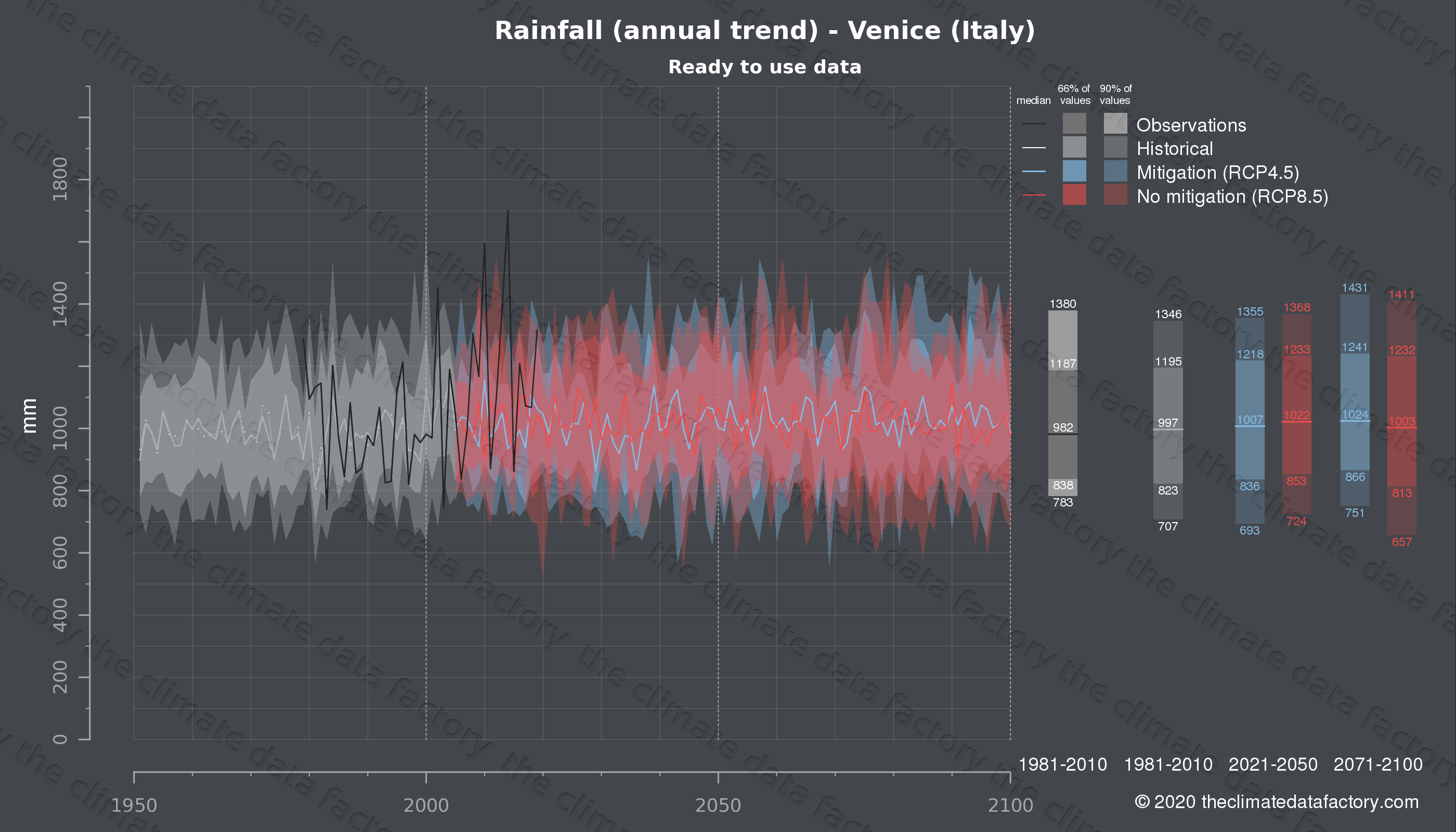 Graphic of projected rainfall for Venice (Italy) under two climate change mitigation policy scenarios (RCP4.5, RCP8.5). Represented climate data are processed (bias-adjusted and quality controlled) data from IPCC models. https://theclimatedatafactory.com