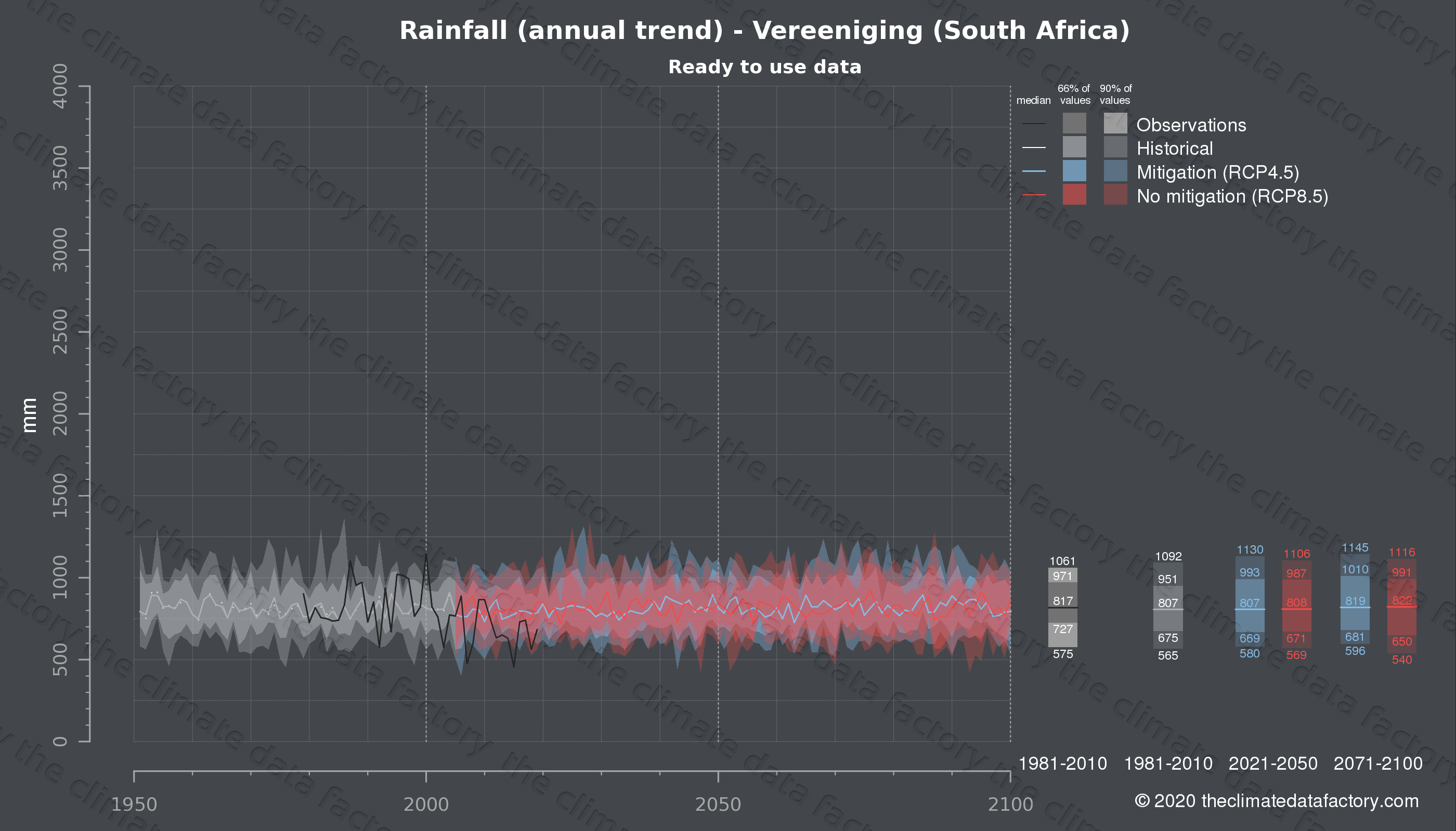 Graphic of projected rainfall for Vereeniging (South Africa) under two climate change mitigation policy scenarios (RCP4.5, RCP8.5). Represented climate data are processed (bias-adjusted and quality controlled) data from IPCC models. https://theclimatedatafactory.com