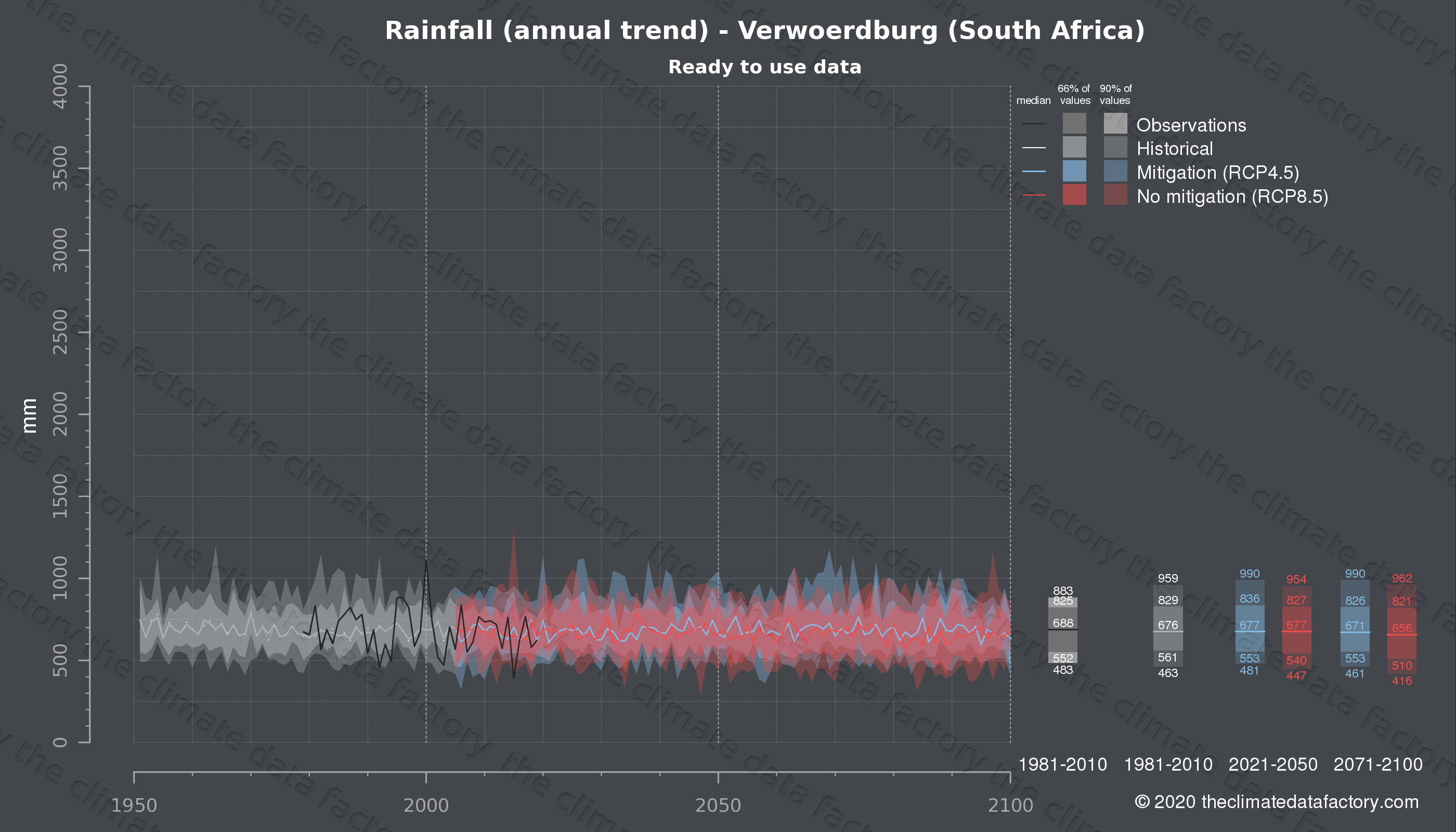 Graphic of projected rainfall for Verwoerdburg (South Africa) under two climate change mitigation policy scenarios (RCP4.5, RCP8.5). Represented climate data are processed (bias-adjusted and quality controlled) data from IPCC models. https://theclimatedatafactory.com