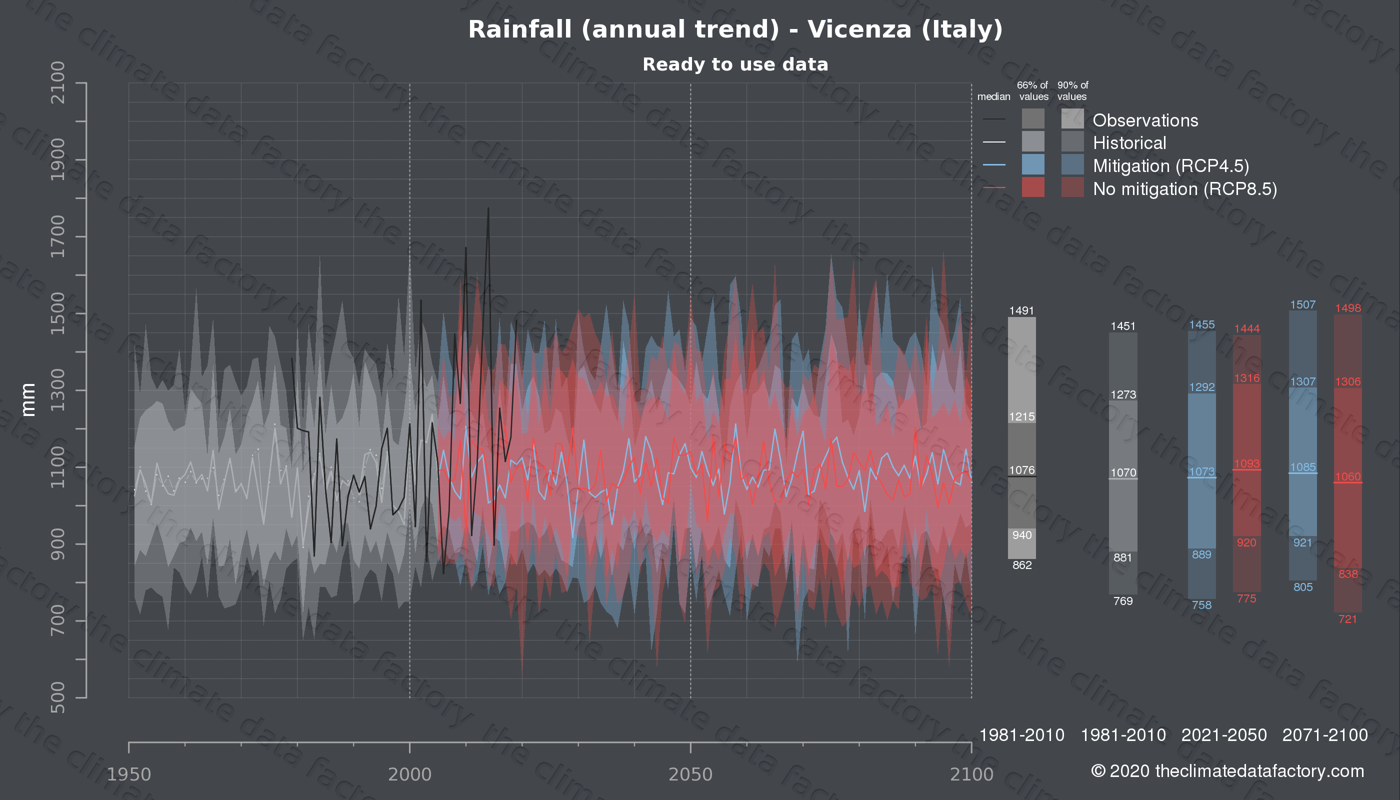 Graphic of projected rainfall for Vicenza (Italy) under two climate change mitigation policy scenarios (RCP4.5, RCP8.5). Represented climate data are processed (bias-adjusted and quality controlled) data from IPCC models. https://theclimatedatafactory.com