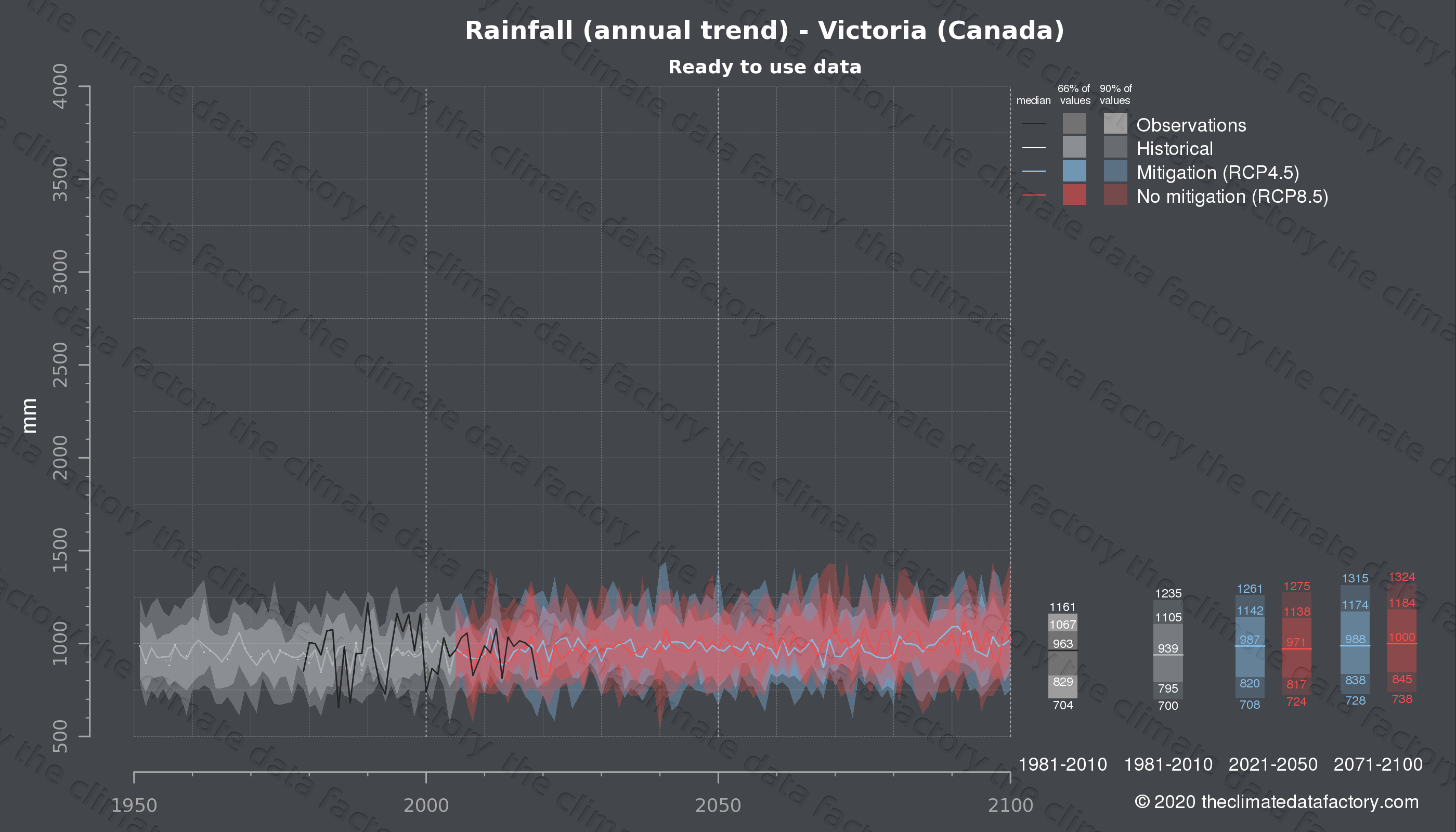 Graphic of projected rainfall for Victoria (Canada) under two climate change mitigation policy scenarios (RCP4.5, RCP8.5). Represented climate data are processed (bias-adjusted and quality controlled) data from IPCC models. https://theclimatedatafactory.com