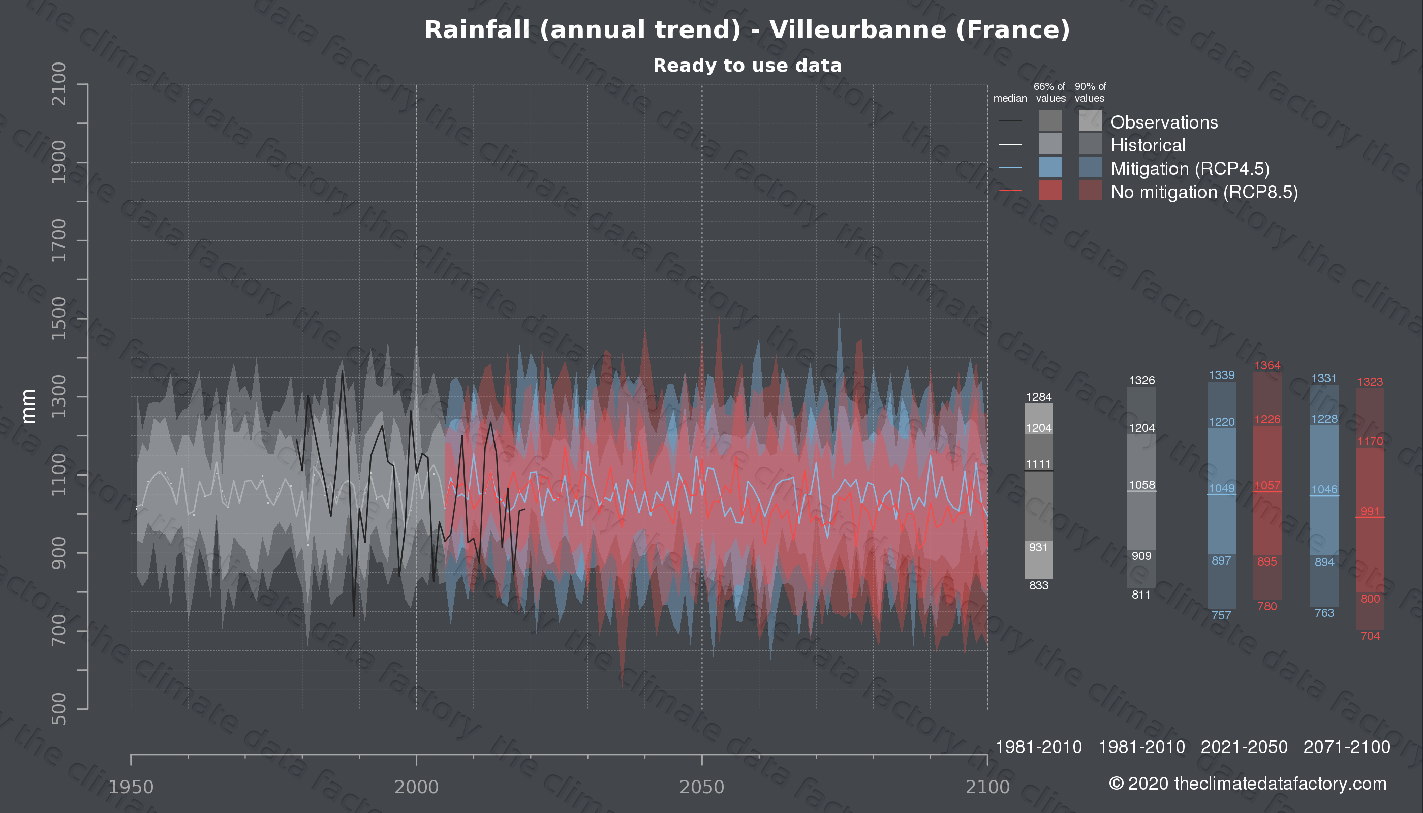 Graphic of projected rainfall for Villeurbanne (France) under two climate change mitigation policy scenarios (RCP4.5, RCP8.5). Represented climate data are processed (bias-adjusted and quality controlled) data from IPCC models. https://theclimatedatafactory.com