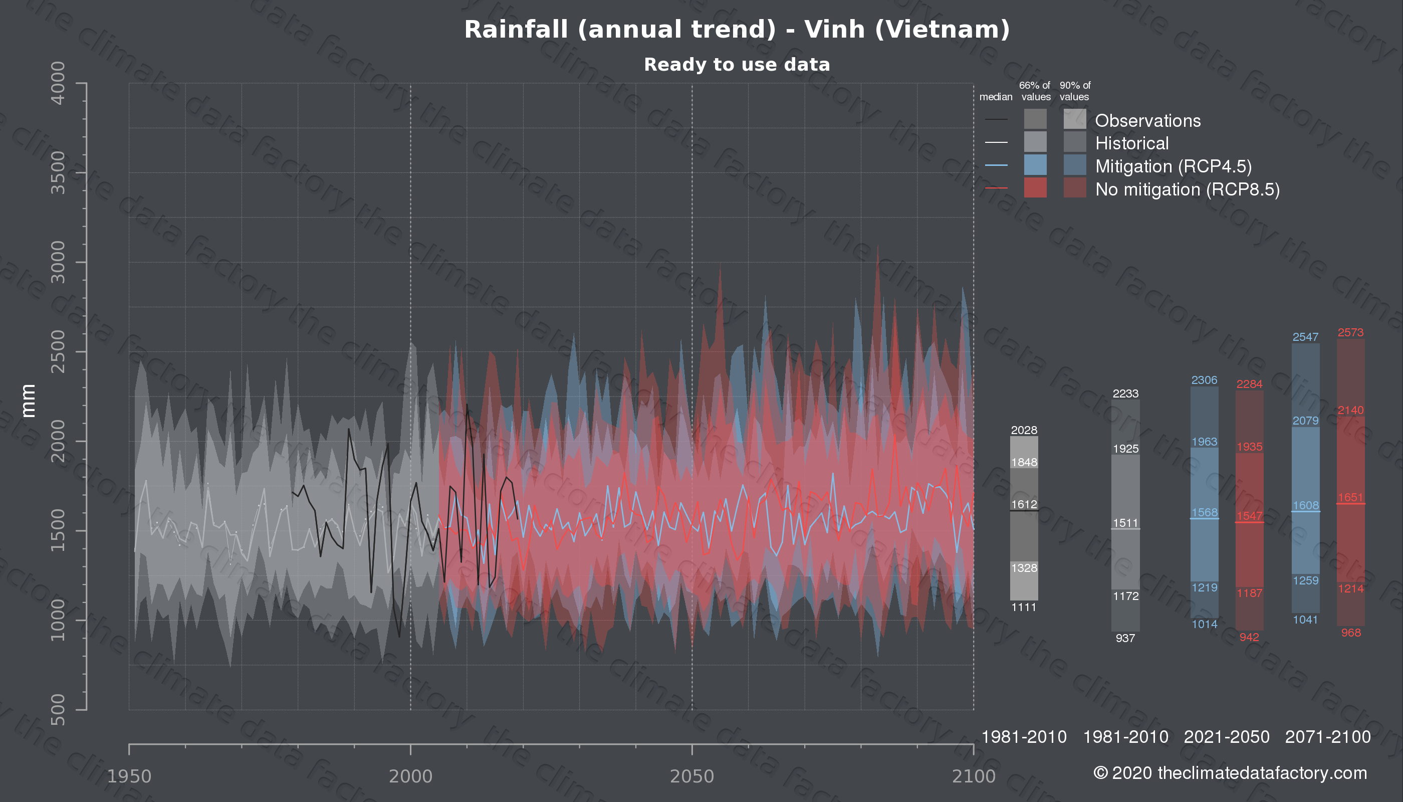 Graphic of projected rainfall for Vinh (Vietnam) under two climate change mitigation policy scenarios (RCP4.5, RCP8.5). Represented climate data are processed (bias-adjusted and quality controlled) data from IPCC models. https://theclimatedatafactory.com