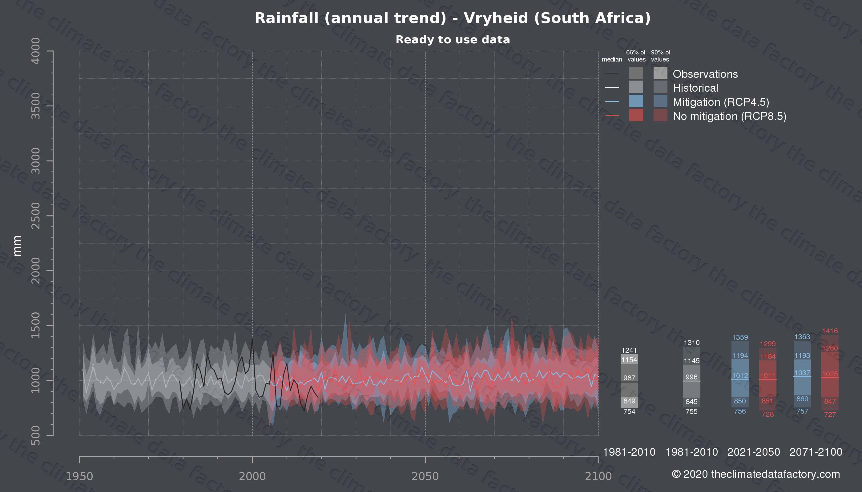 Graphic of projected rainfall for Vryheid (South Africa) under two climate change mitigation policy scenarios (RCP4.5, RCP8.5). Represented climate data are processed (bias-adjusted and quality controlled) data from IPCC models. https://theclimatedatafactory.com