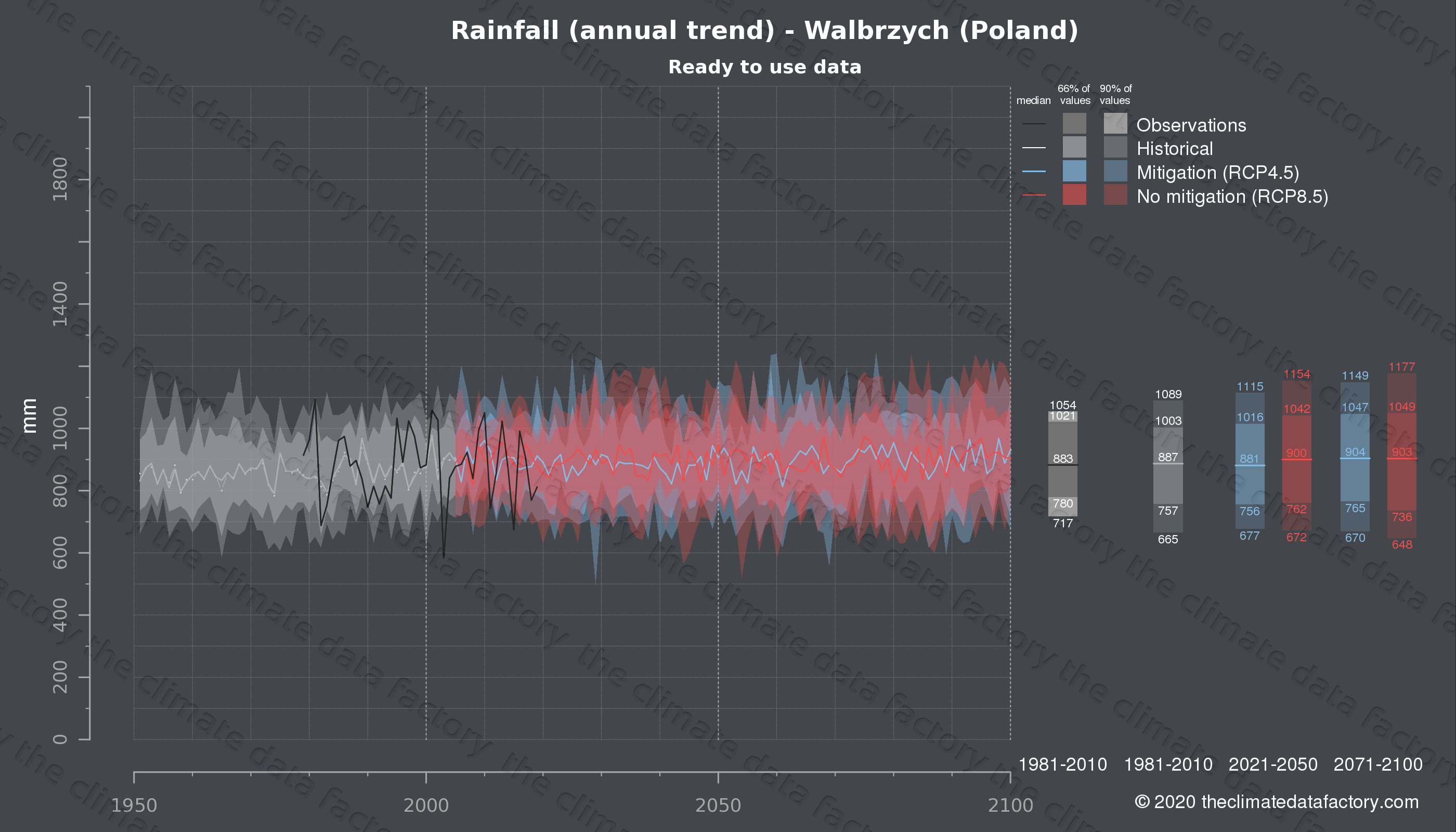 Graphic of projected rainfall for Walbrzych (Poland) under two climate change mitigation policy scenarios (RCP4.5, RCP8.5). Represented climate data are processed (bias-adjusted and quality controlled) data from IPCC models. https://theclimatedatafactory.com