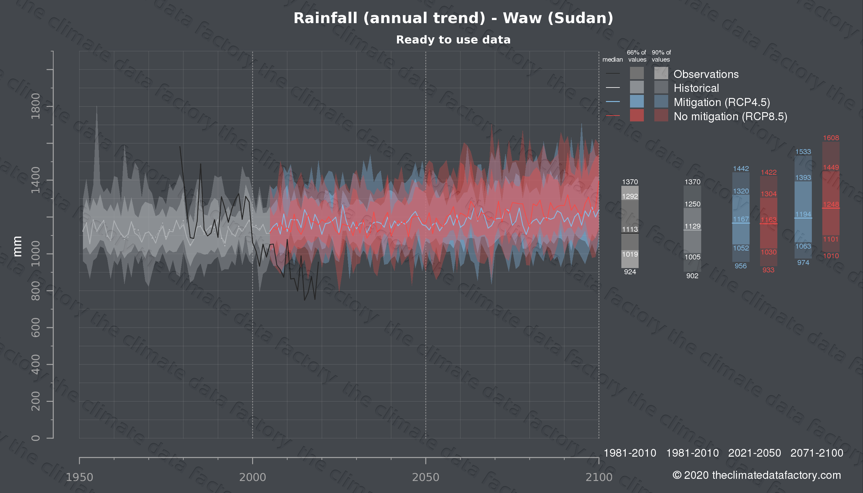 Graphic of projected rainfall for Waw (Sudan) under two climate change mitigation policy scenarios (RCP4.5, RCP8.5). Represented climate data are processed (bias-adjusted and quality controlled) data from IPCC models. https://theclimatedatafactory.com