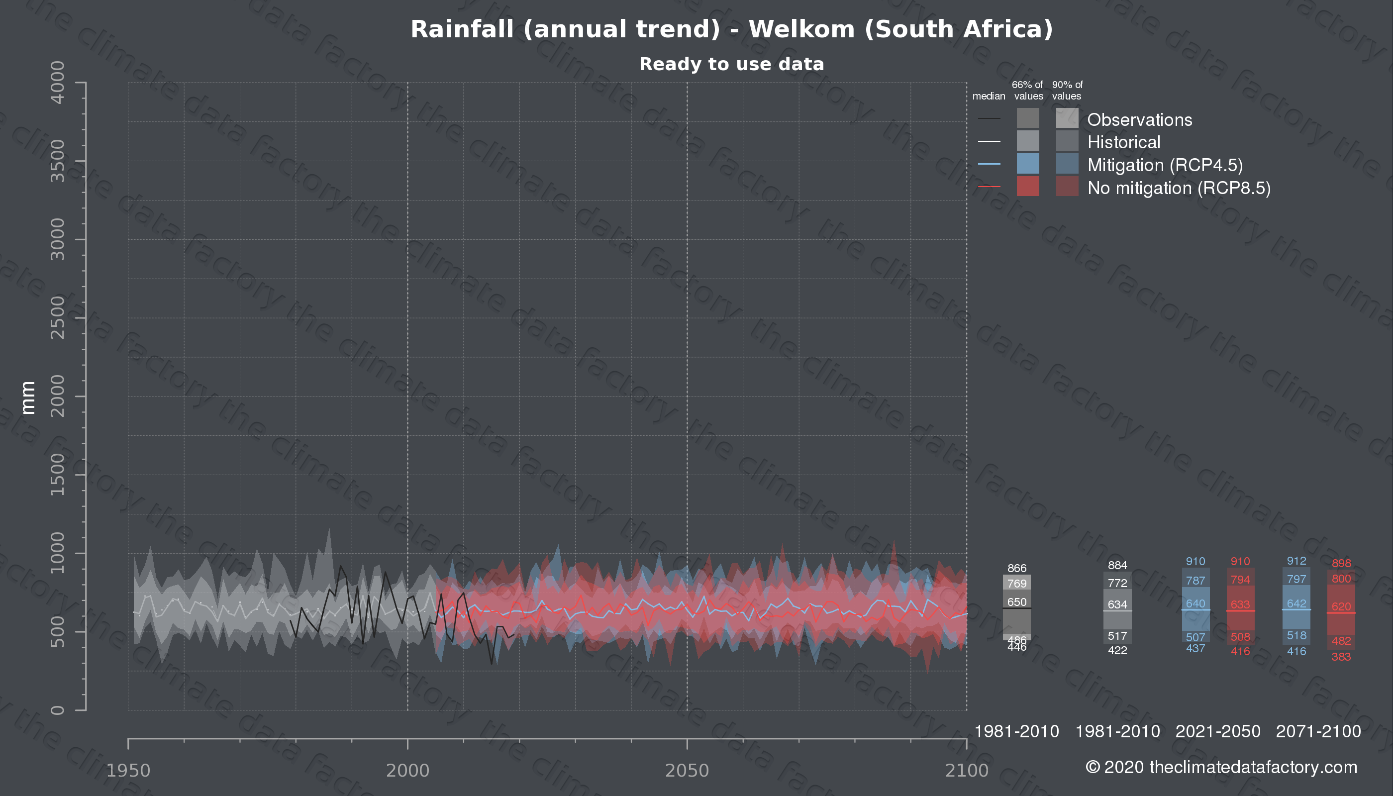 Graphic of projected rainfall for Welkom (South Africa) under two climate change mitigation policy scenarios (RCP4.5, RCP8.5). Represented climate data are processed (bias-adjusted and quality controlled) data from IPCC models. https://theclimatedatafactory.com