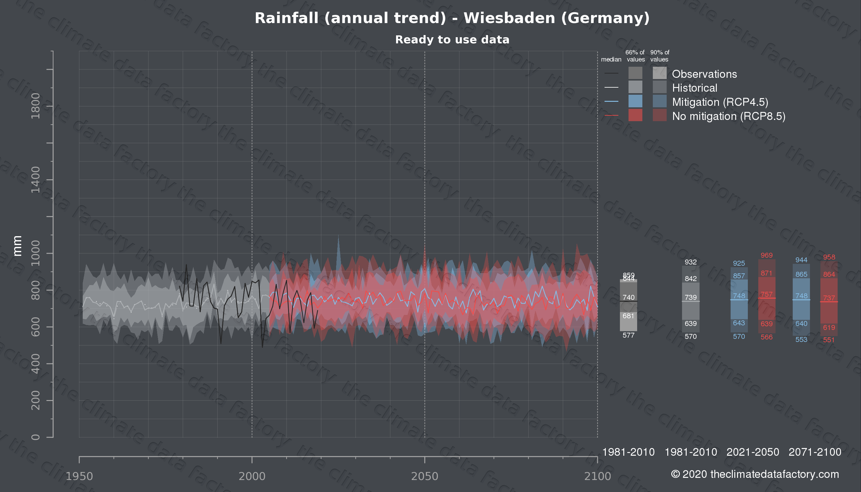 Graphic of projected rainfall for Wiesbaden (Germany) under two climate change mitigation policy scenarios (RCP4.5, RCP8.5). Represented climate data are processed (bias-adjusted and quality controlled) data from IPCC models. https://theclimatedatafactory.com