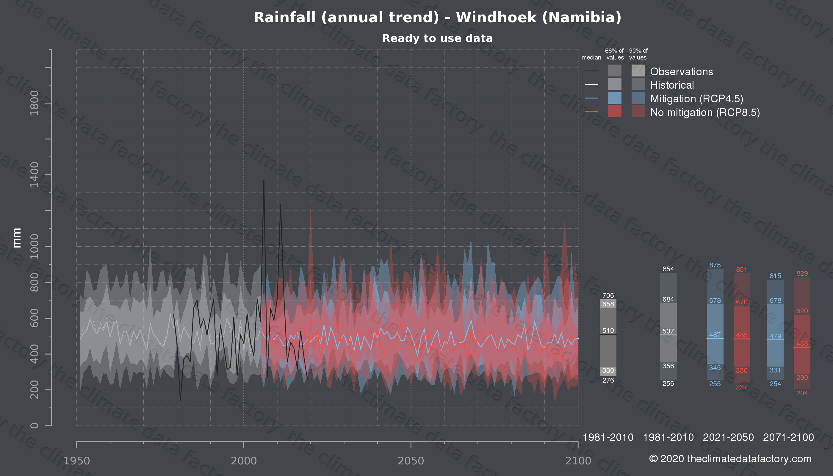 Graphic of projected rainfall for Windhoek (Namibia) under two climate change mitigation policy scenarios (RCP4.5, RCP8.5). Represented climate data are processed (bias-adjusted and quality controlled) data from IPCC models. https://theclimatedatafactory.com