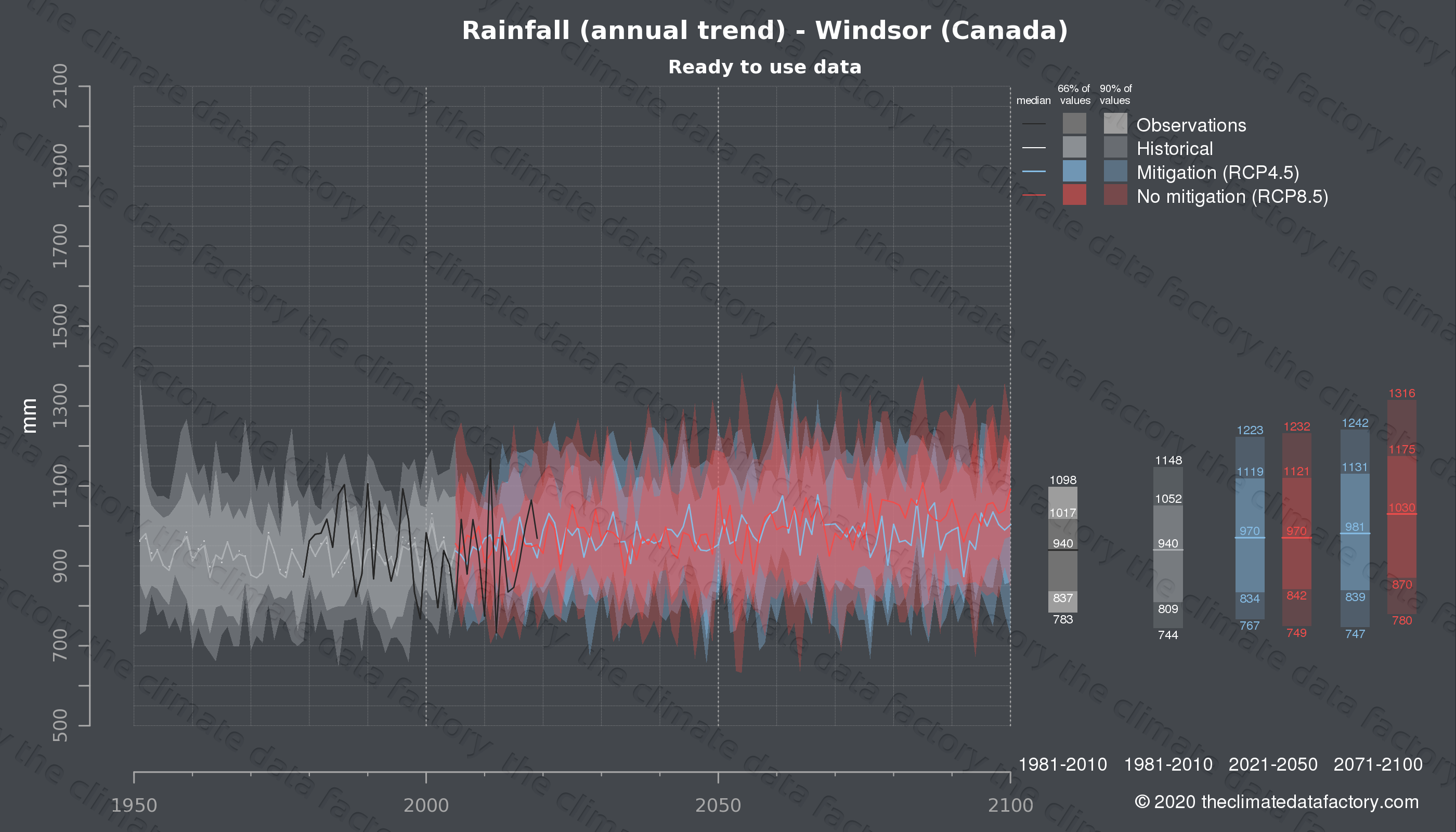 Graphic of projected rainfall for Windsor (Canada) under two climate change mitigation policy scenarios (RCP4.5, RCP8.5). Represented climate data are processed (bias-adjusted and quality controlled) data from IPCC models. https://theclimatedatafactory.com