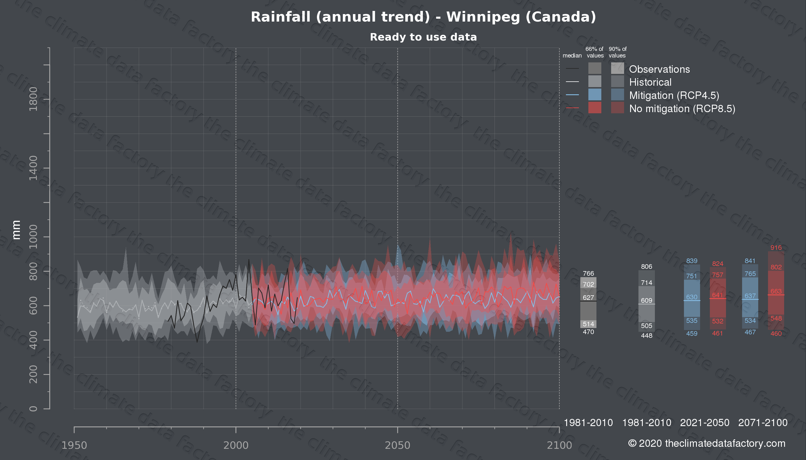 Graphic of projected rainfall for Winnipeg (Canada) under two climate change mitigation policy scenarios (RCP4.5, RCP8.5). Represented climate data are processed (bias-adjusted and quality controlled) data from IPCC models. https://theclimatedatafactory.com