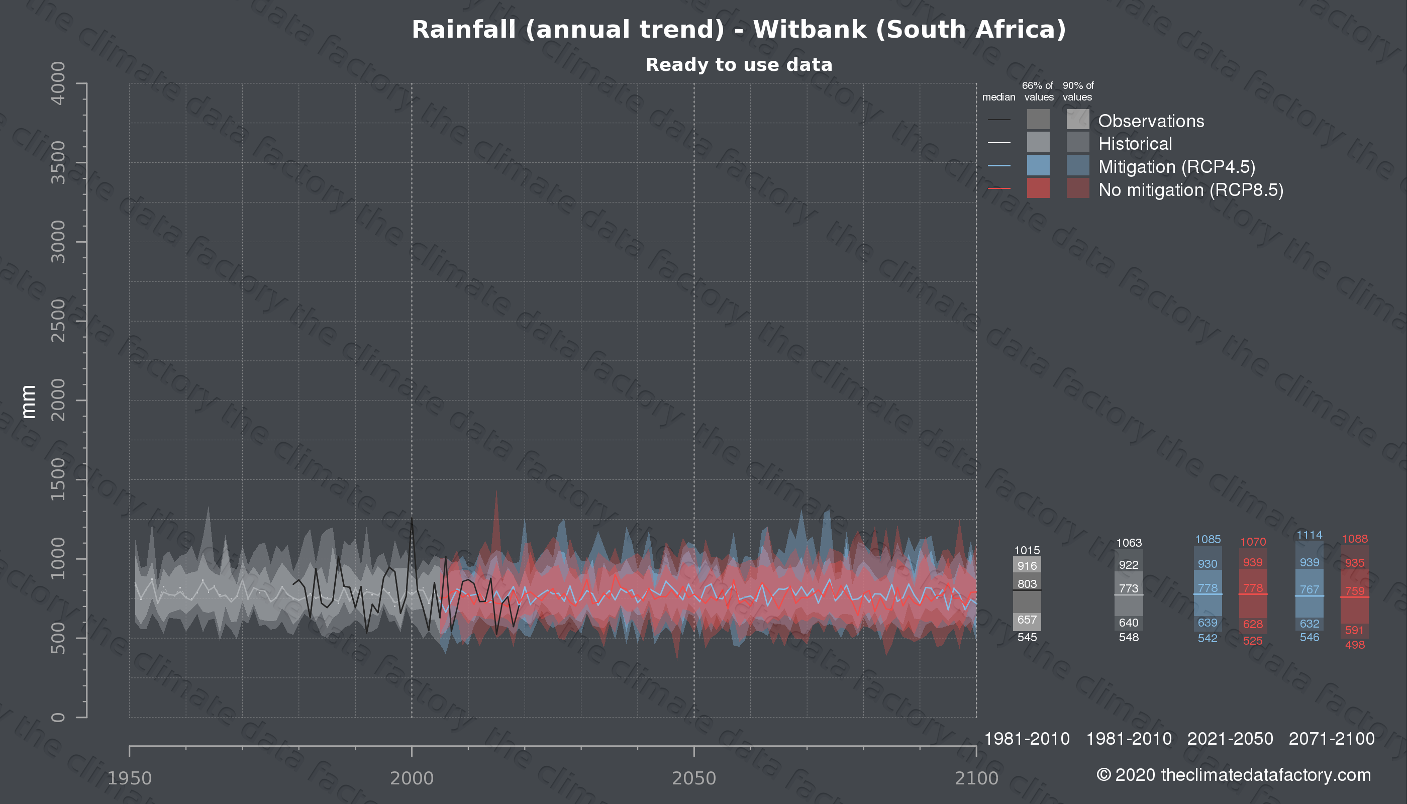Graphic of projected rainfall for Witbank (South Africa) under two climate change mitigation policy scenarios (RCP4.5, RCP8.5). Represented climate data are processed (bias-adjusted and quality controlled) data from IPCC models. https://theclimatedatafactory.com