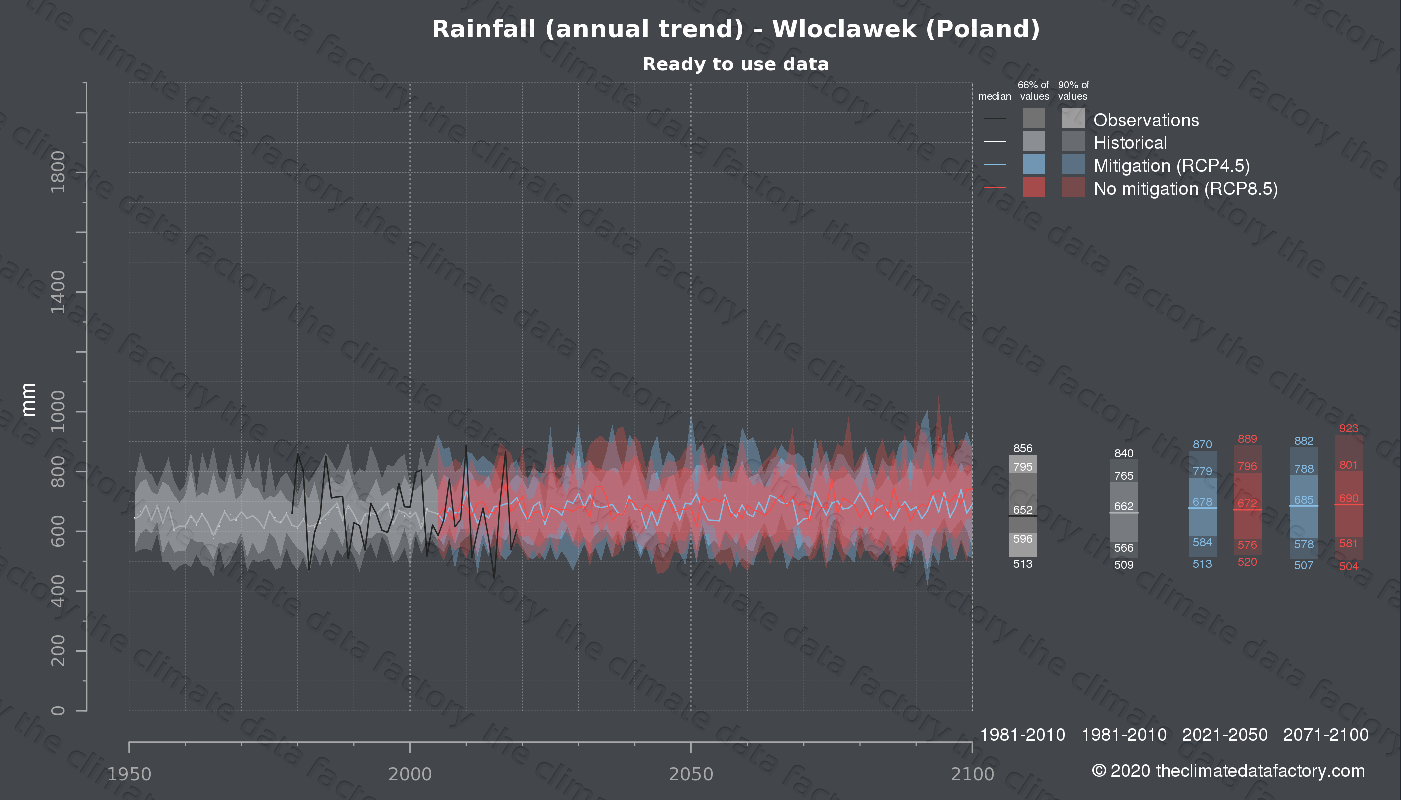 Graphic of projected rainfall for Wloclawek (Poland) under two climate change mitigation policy scenarios (RCP4.5, RCP8.5). Represented climate data are processed (bias-adjusted and quality controlled) data from IPCC models. https://theclimatedatafactory.com