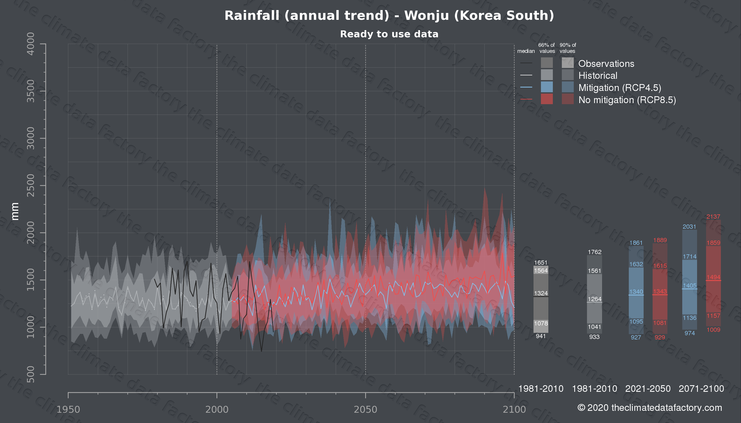 Graphic of projected rainfall for Wonju (South Korea) under two climate change mitigation policy scenarios (RCP4.5, RCP8.5). Represented climate data are processed (bias-adjusted and quality controlled) data from IPCC models. https://theclimatedatafactory.com