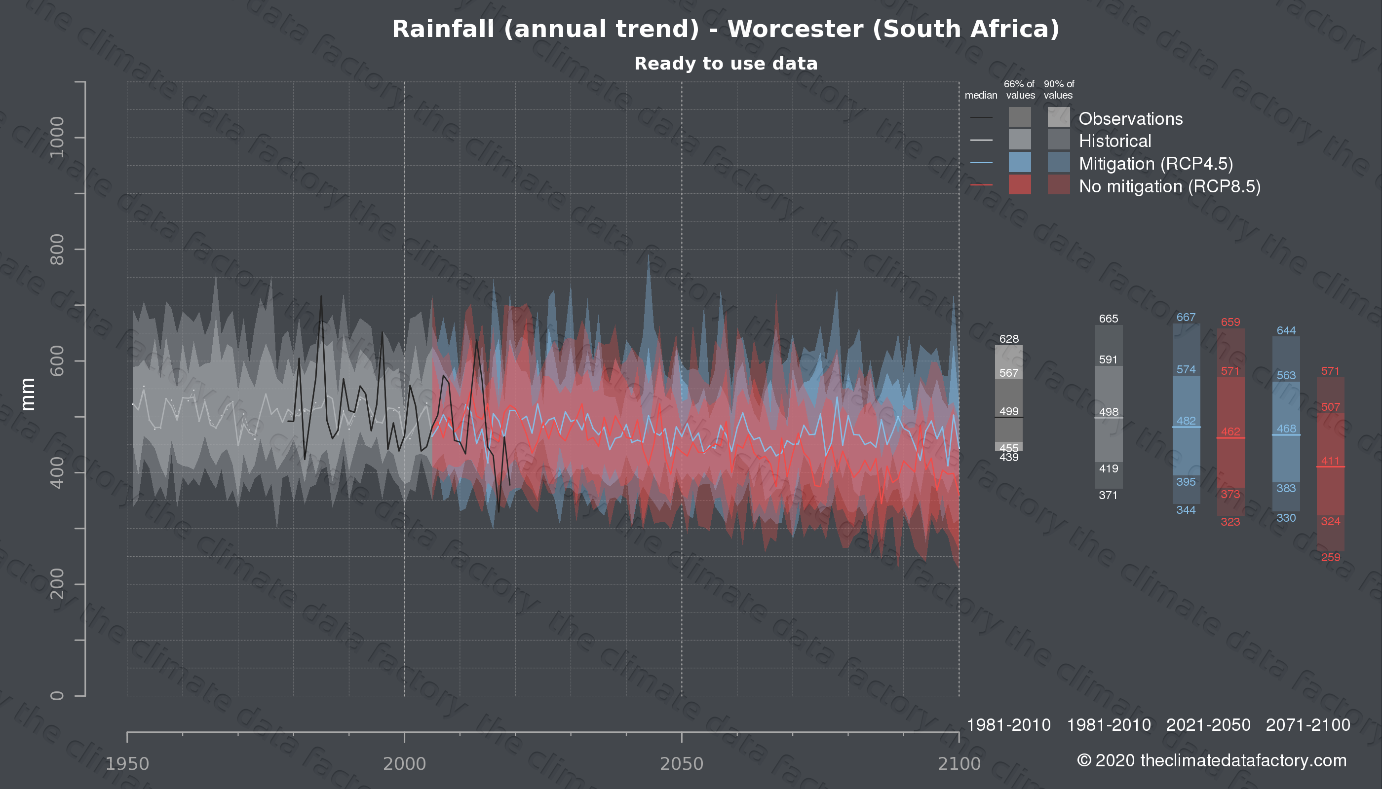 Graphic of projected rainfall for Worcester (South Africa) under two climate change mitigation policy scenarios (RCP4.5, RCP8.5). Represented climate data are processed (bias-adjusted and quality controlled) data from IPCC models. https://theclimatedatafactory.com