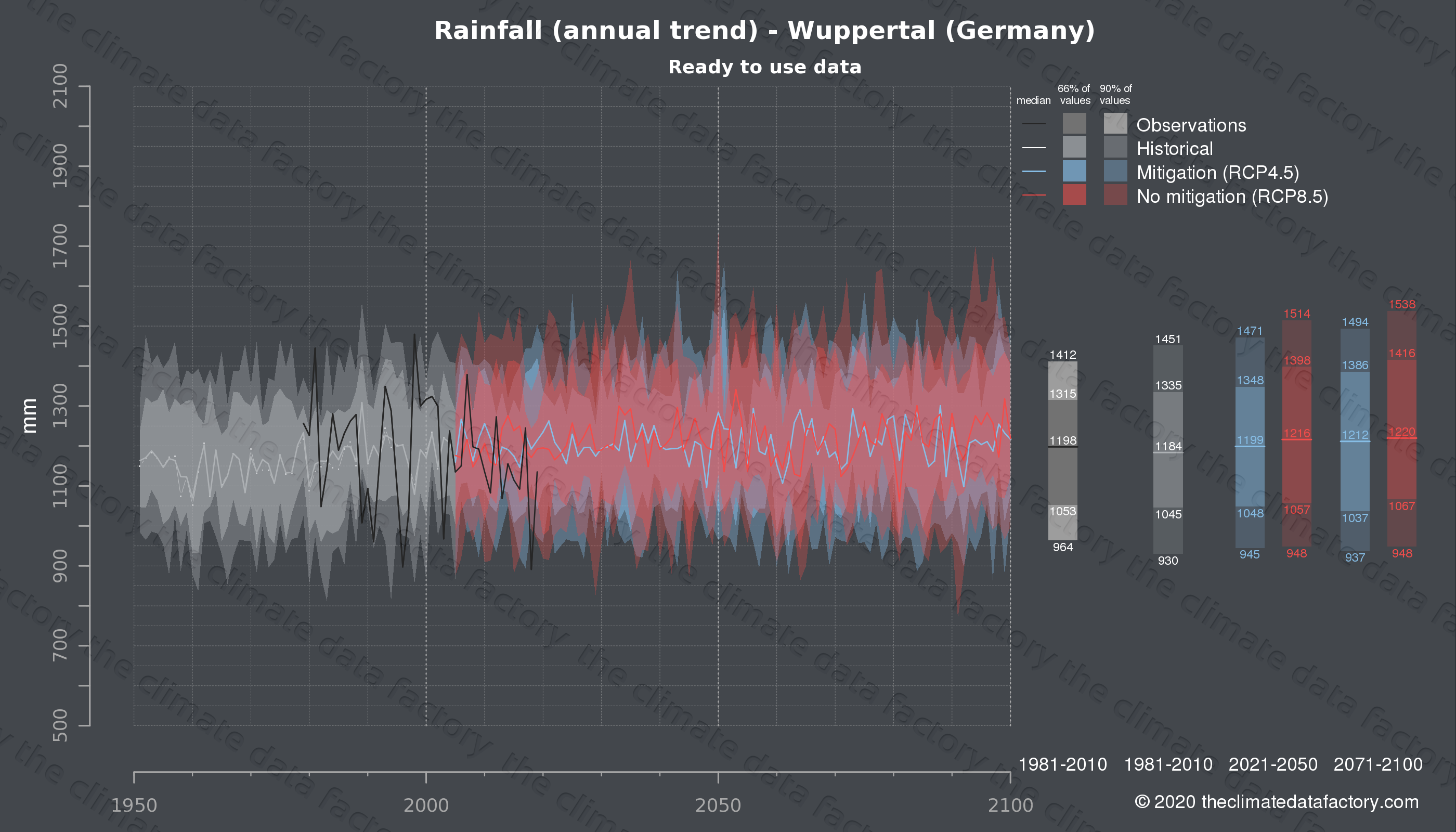 Graphic of projected rainfall for Wuppertal (Germany) under two climate change mitigation policy scenarios (RCP4.5, RCP8.5). Represented climate data are processed (bias-adjusted and quality controlled) data from IPCC models. https://theclimatedatafactory.com