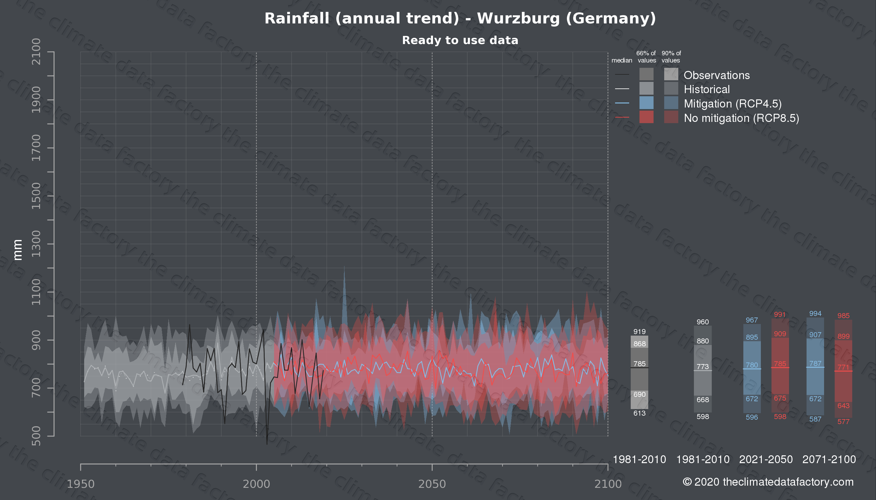 Graphic of projected rainfall for Wurzburg (Germany) under two climate change mitigation policy scenarios (RCP4.5, RCP8.5). Represented climate data are processed (bias-adjusted and quality controlled) data from IPCC models. https://theclimatedatafactory.com