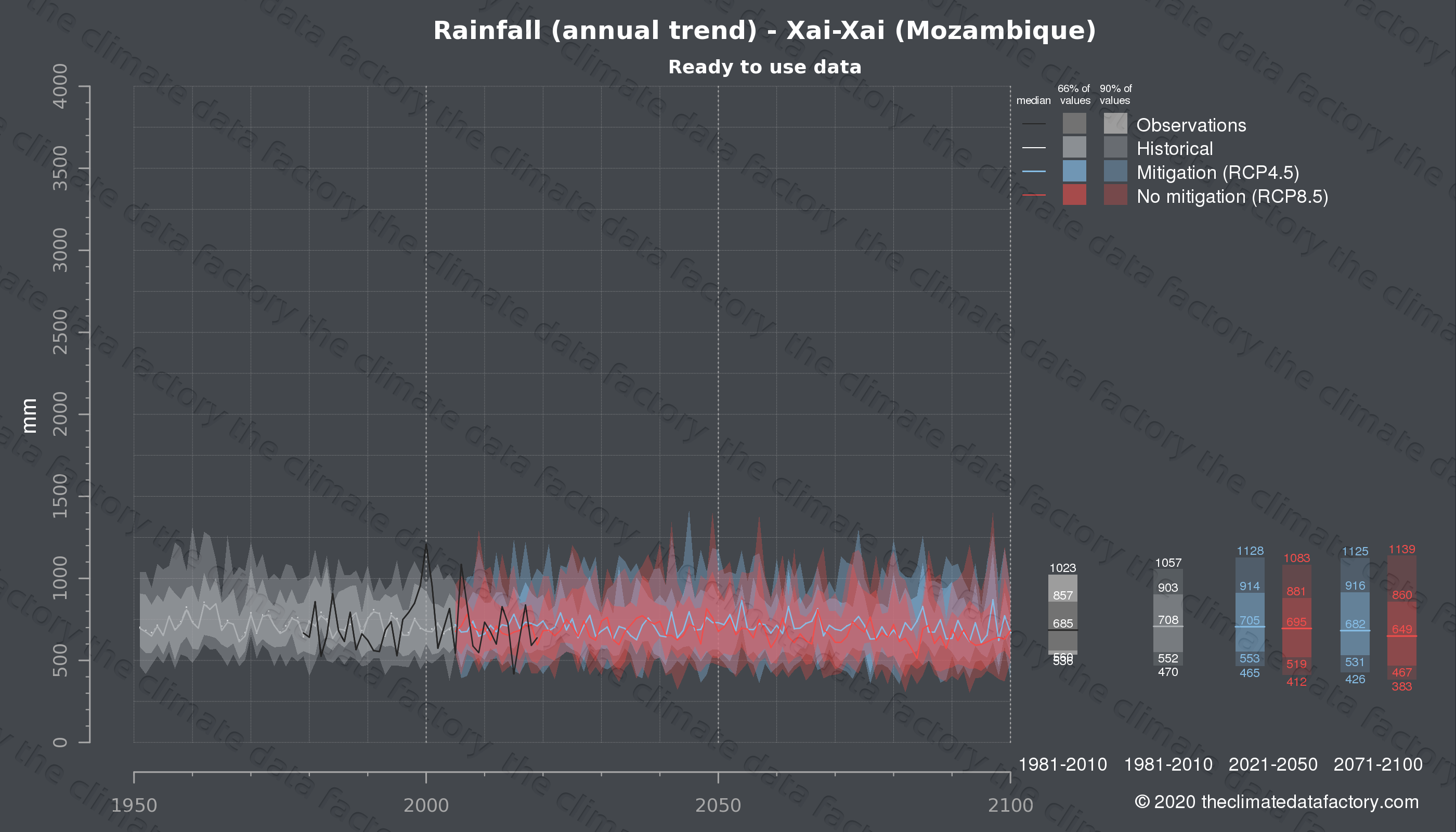 Graphic of projected rainfall for Xai-Xai (Mozambique) under two climate change mitigation policy scenarios (RCP4.5, RCP8.5). Represented climate data are processed (bias-adjusted and quality controlled) data from IPCC models. https://theclimatedatafactory.com