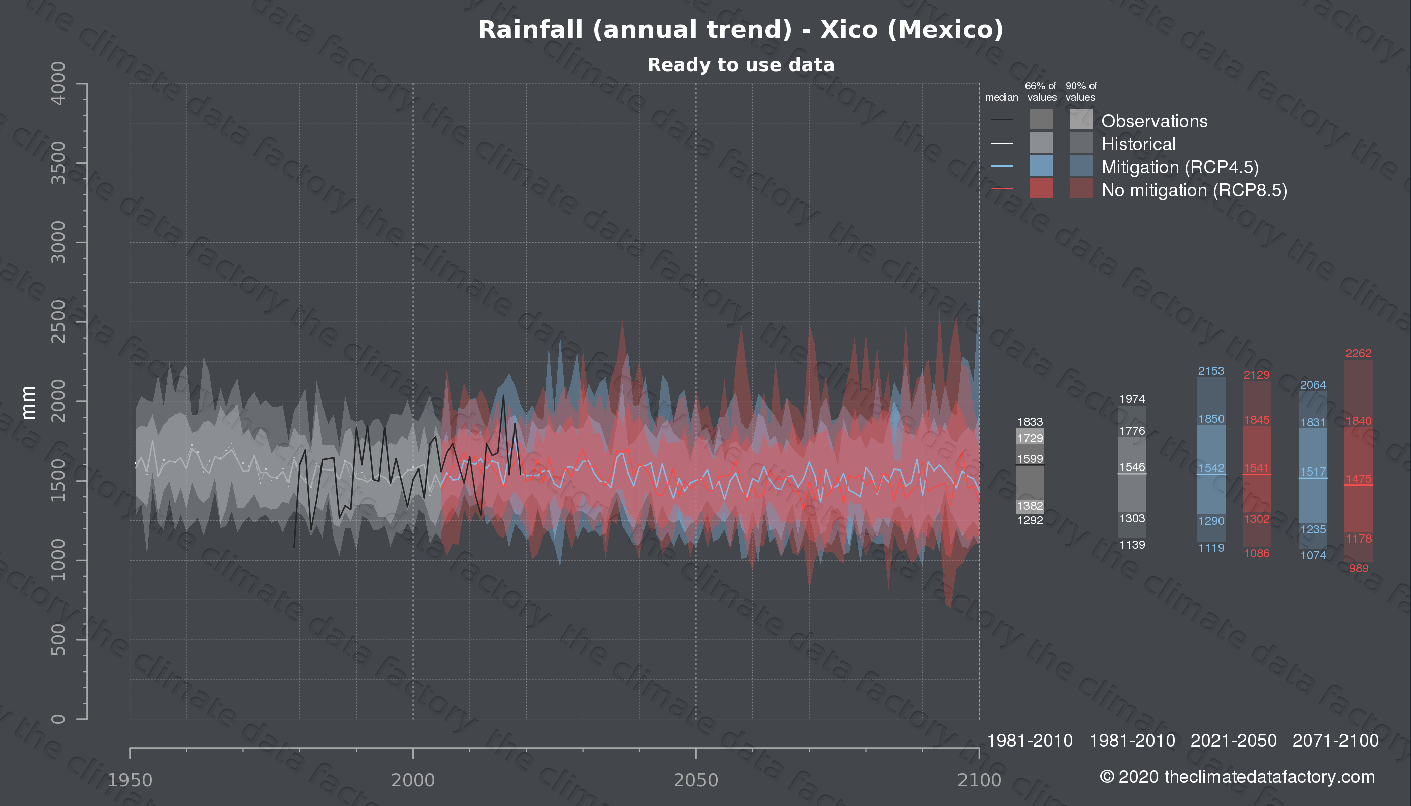 Graphic of projected rainfall for Xico (Mexico) under two climate change mitigation policy scenarios (RCP4.5, RCP8.5). Represented climate data are processed (bias-adjusted and quality controlled) data from IPCC models. https://theclimatedatafactory.com