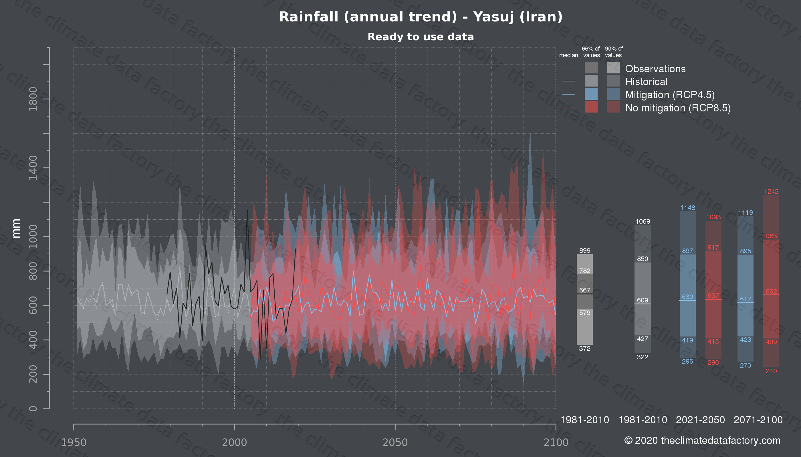 Graphic of projected rainfall for Yasuj (Iran) under two climate change mitigation policy scenarios (RCP4.5, RCP8.5). Represented climate data are processed (bias-adjusted and quality controlled) data from IPCC models. https://theclimatedatafactory.com