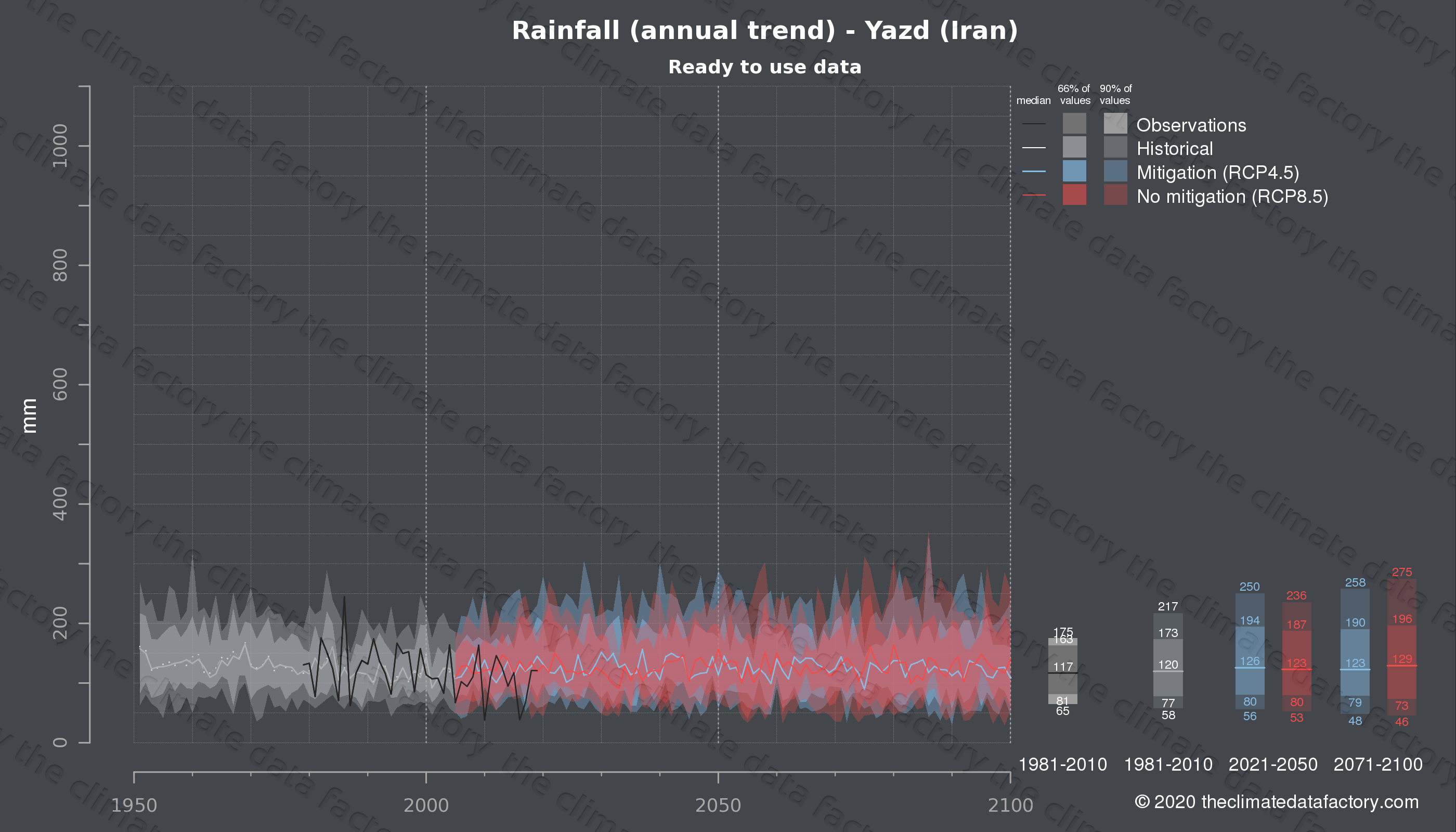 Graphic of projected rainfall for Yazd (Iran) under two climate change mitigation policy scenarios (RCP4.5, RCP8.5). Represented climate data are processed (bias-adjusted and quality controlled) data from IPCC models. https://theclimatedatafactory.com