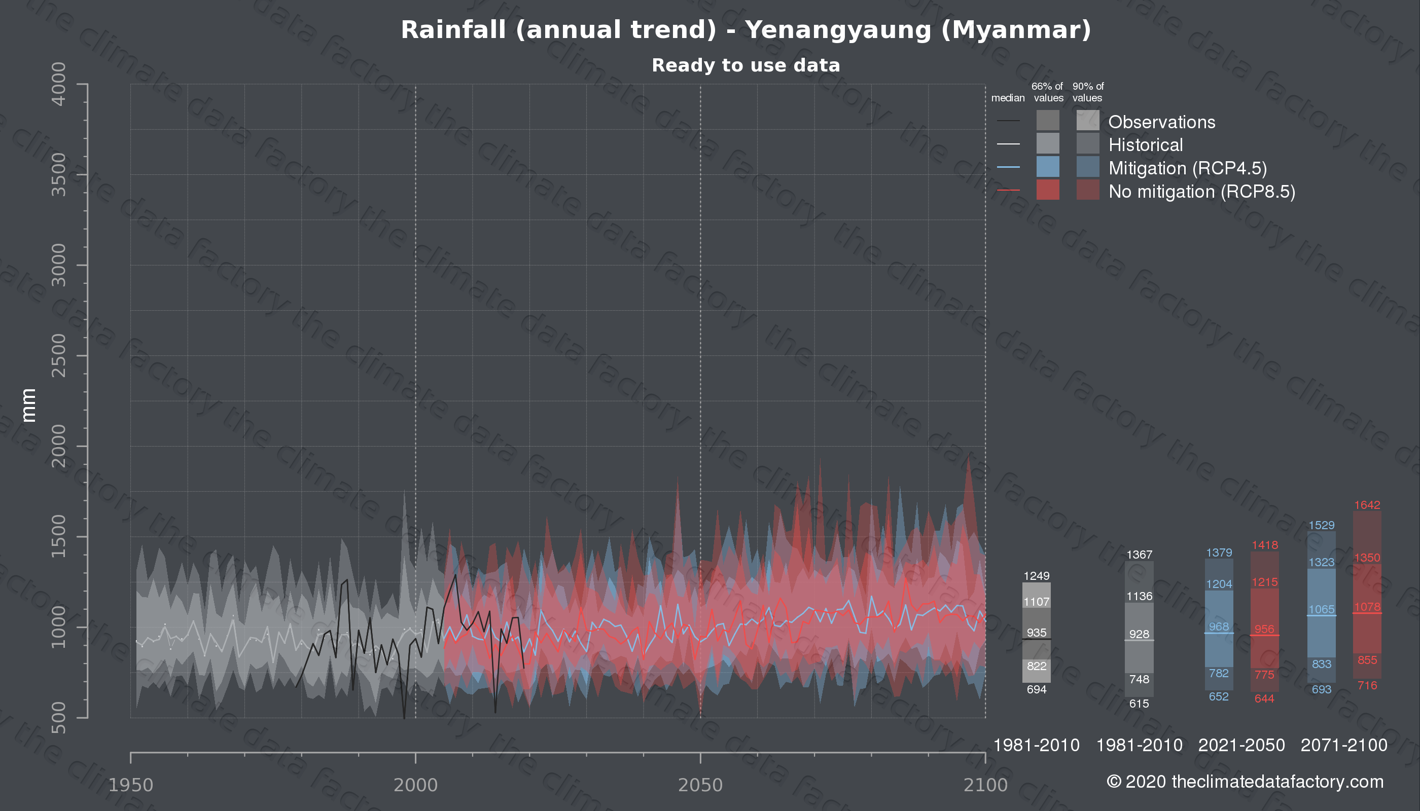 Graphic of projected rainfall for Yenangyaung (Myanmar) under two climate change mitigation policy scenarios (RCP4.5, RCP8.5). Represented climate data are processed (bias-adjusted and quality controlled) data from IPCC models. https://theclimatedatafactory.com