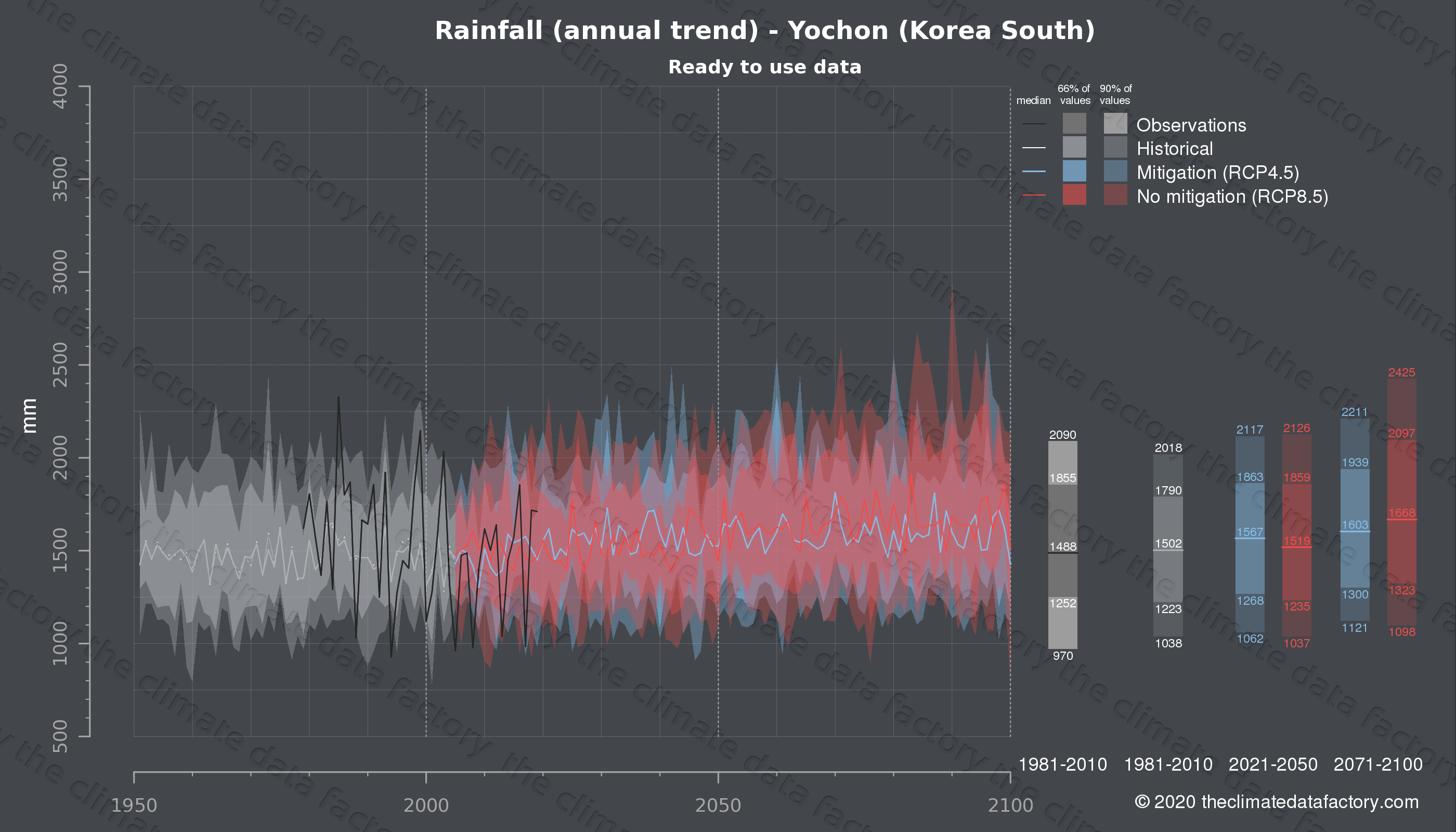 Graphic of projected rainfall for Yochon (South Korea) under two climate change mitigation policy scenarios (RCP4.5, RCP8.5). Represented climate data are processed (bias-adjusted and quality controlled) data from IPCC models. https://theclimatedatafactory.com