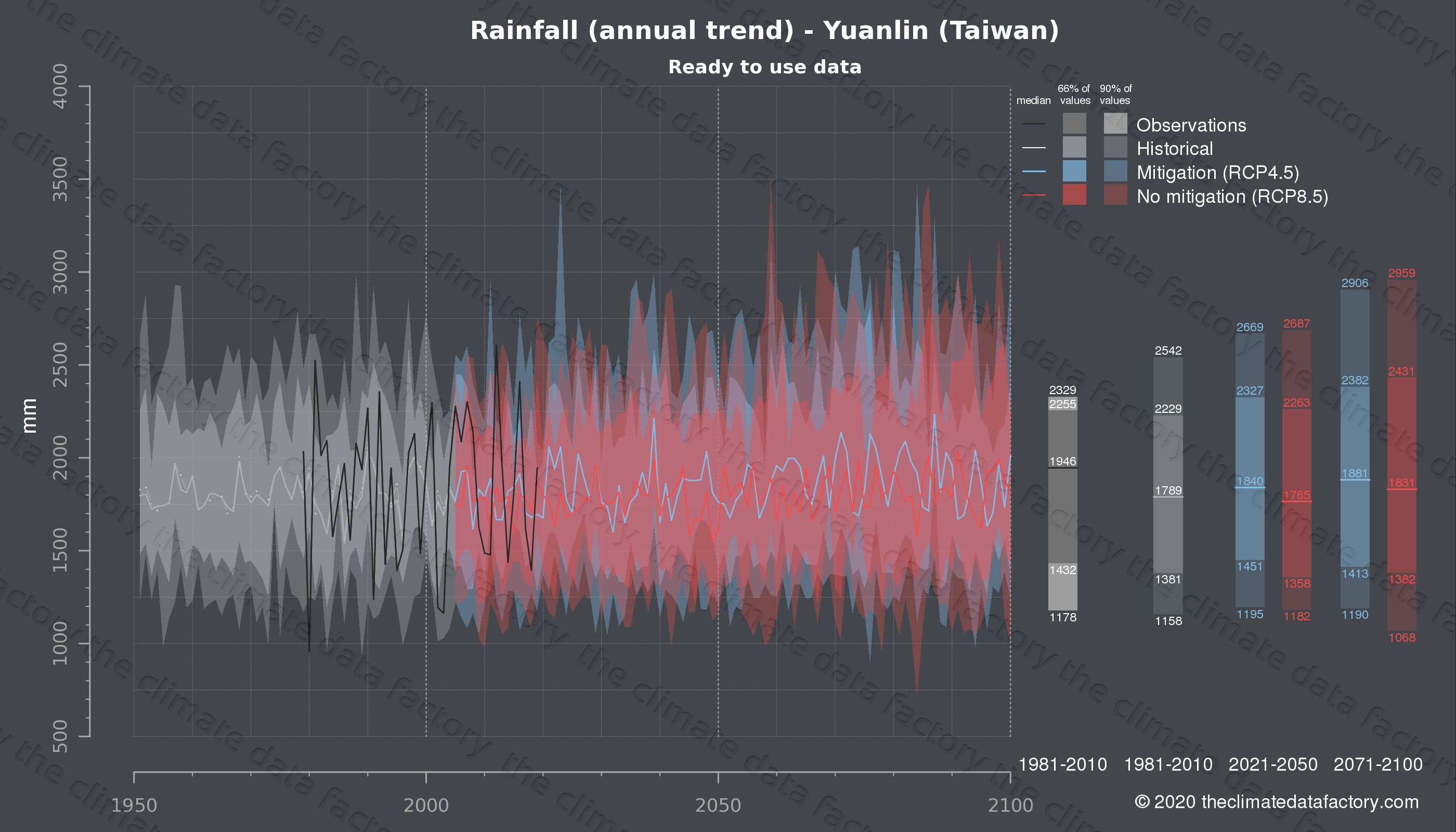 Graphic of projected rainfall for Yuanlin (Taiwan) under two climate change mitigation policy scenarios (RCP4.5, RCP8.5). Represented climate data are processed (bias-adjusted and quality controlled) data from IPCC models. https://theclimatedatafactory.com