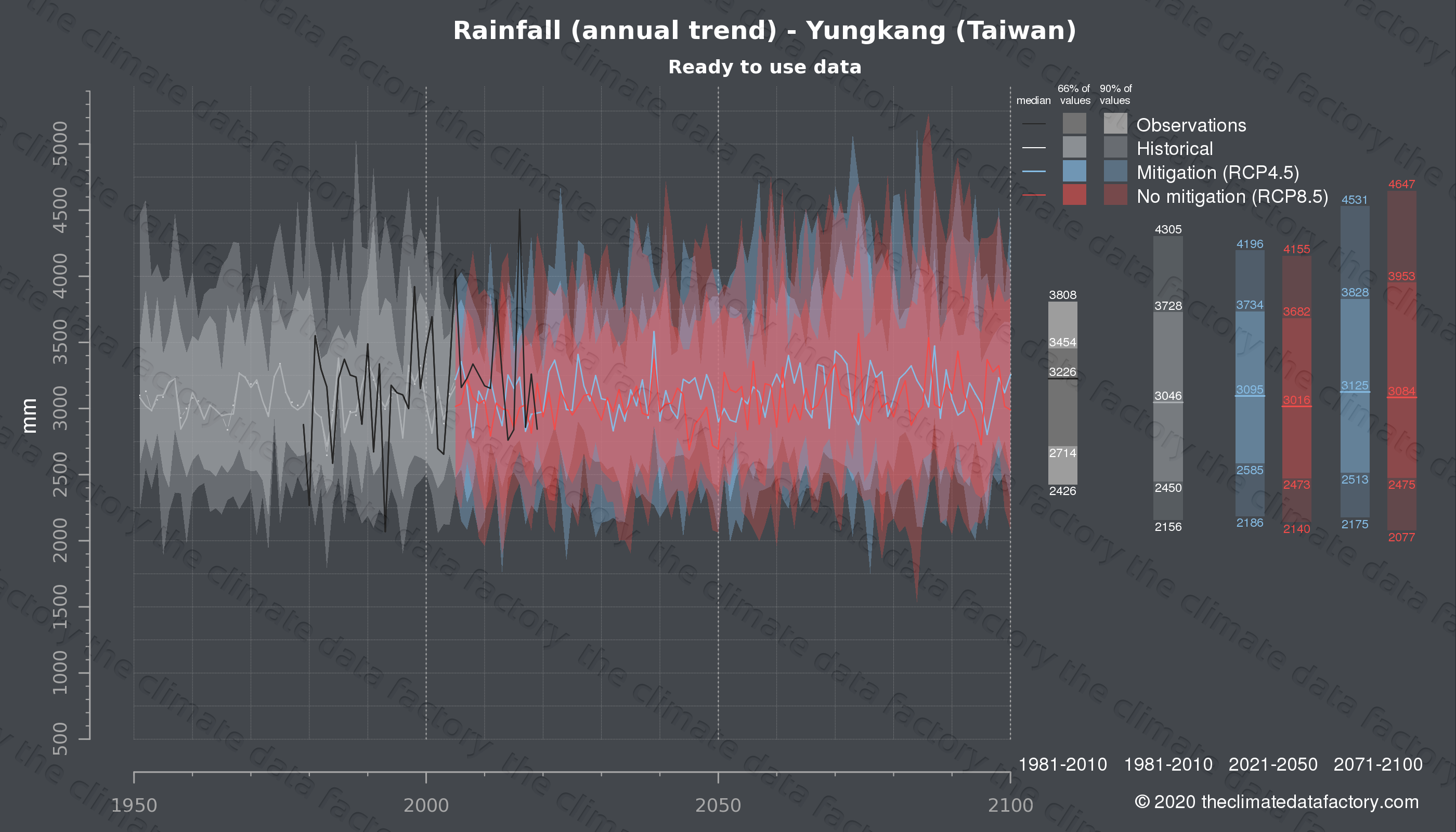 Graphic of projected rainfall for Yungkang (Taiwan) under two climate change mitigation policy scenarios (RCP4.5, RCP8.5). Represented climate data are processed (bias-adjusted and quality controlled) data from IPCC models. https://theclimatedatafactory.com