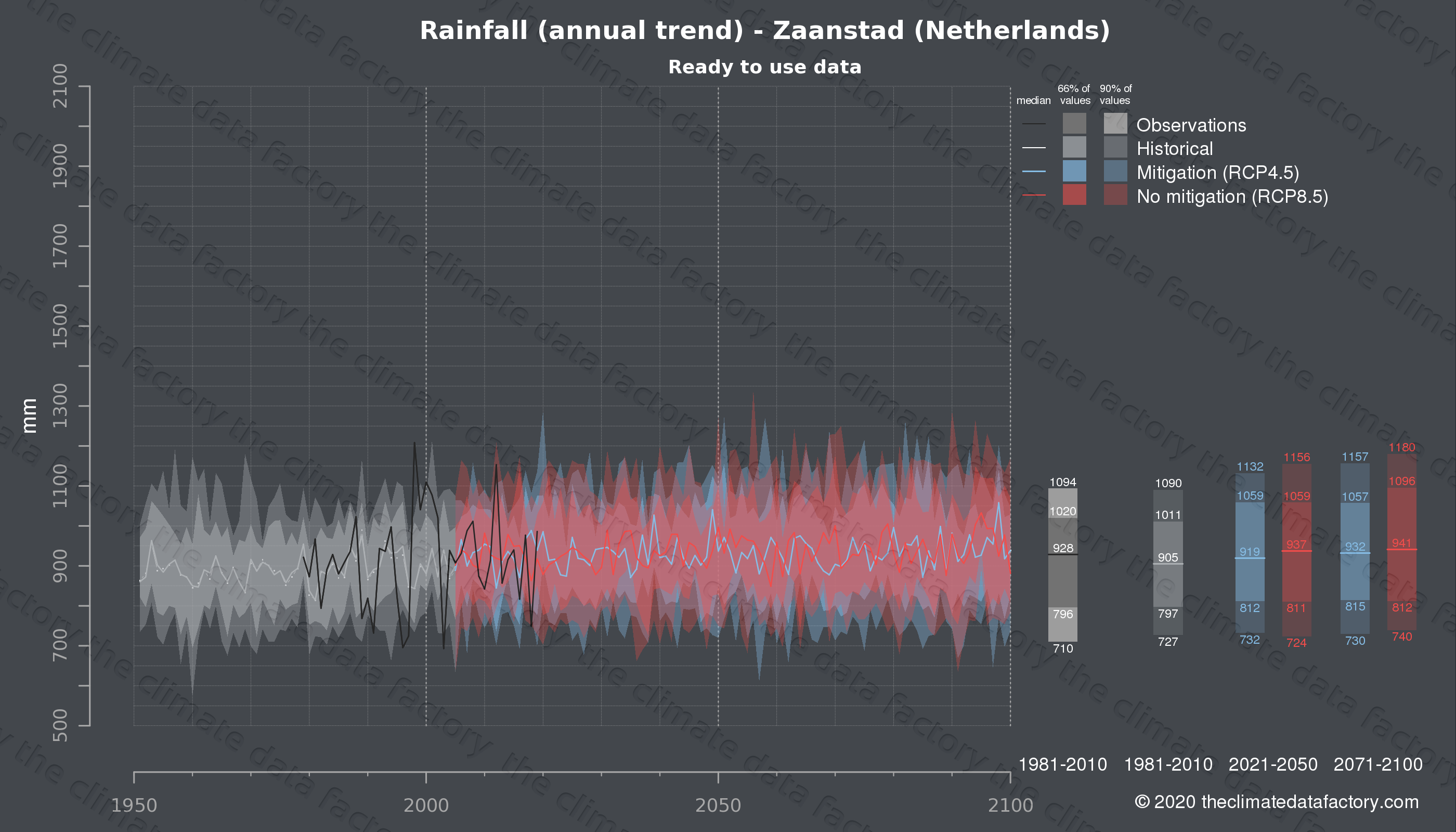 Graphic of projected rainfall for Zaanstad (Netherlands) under two climate change mitigation policy scenarios (RCP4.5, RCP8.5). Represented climate data are processed (bias-adjusted and quality controlled) data from IPCC models. https://theclimatedatafactory.com
