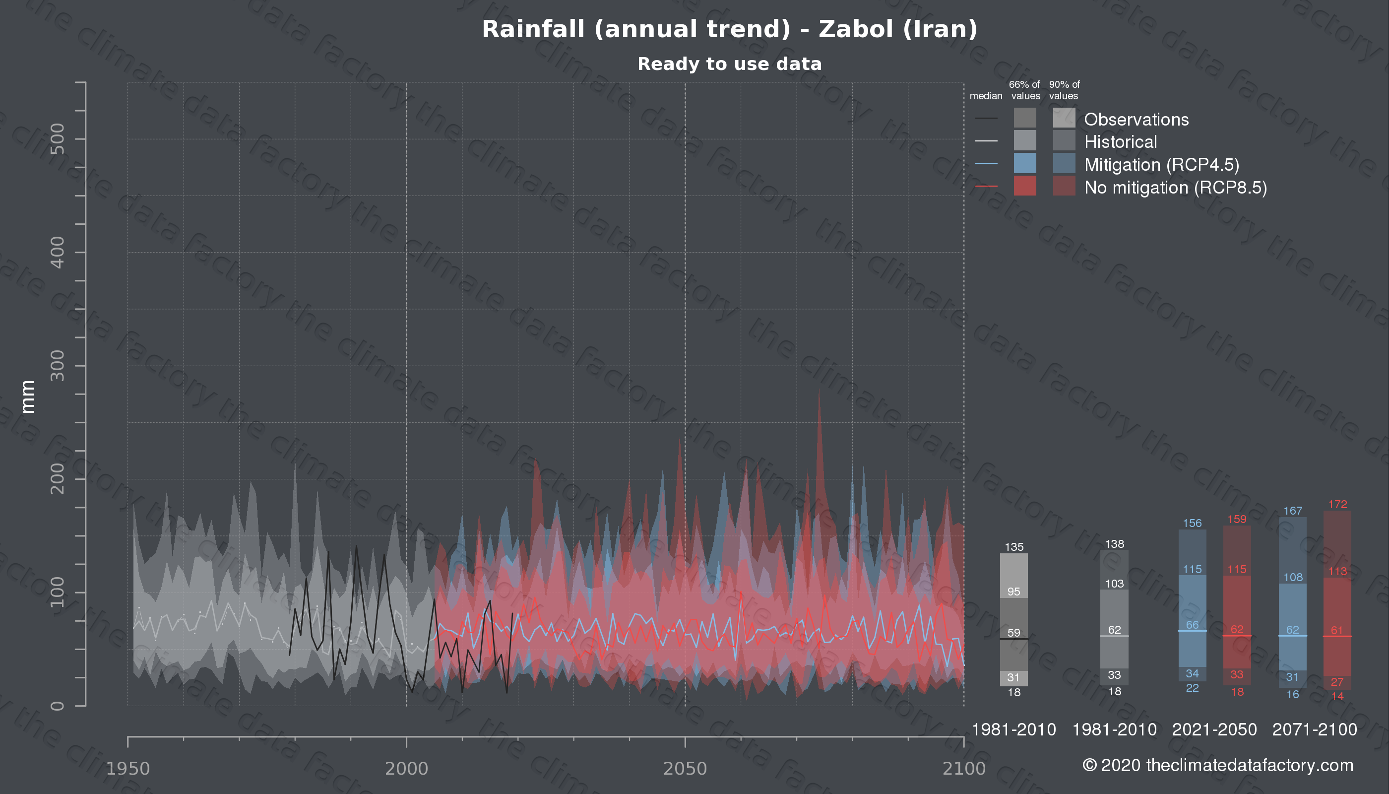 Graphic of projected rainfall for Zabol (Iran) under two climate change mitigation policy scenarios (RCP4.5, RCP8.5). Represented climate data are processed (bias-adjusted and quality controlled) data from IPCC models. https://theclimatedatafactory.com