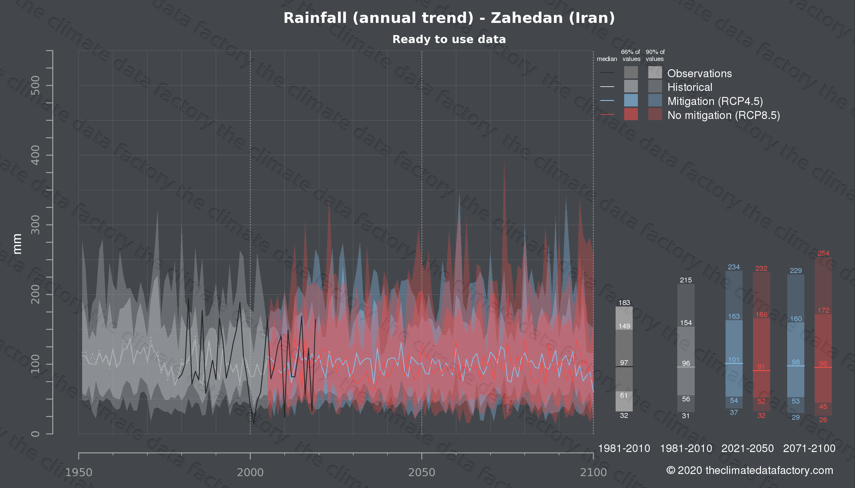Graphic of projected rainfall for Zahedan (Iran) under two climate change mitigation policy scenarios (RCP4.5, RCP8.5). Represented climate data are processed (bias-adjusted and quality controlled) data from IPCC models. https://theclimatedatafactory.com
