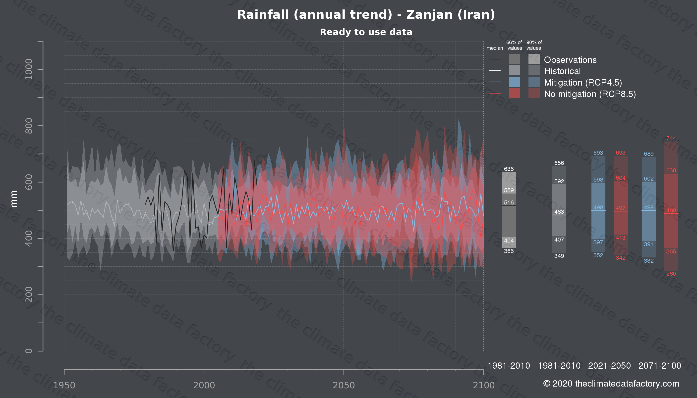 Graphic of projected rainfall for Zanjan (Iran) under two climate change mitigation policy scenarios (RCP4.5, RCP8.5). Represented climate data are processed (bias-adjusted and quality controlled) data from IPCC models. https://theclimatedatafactory.com