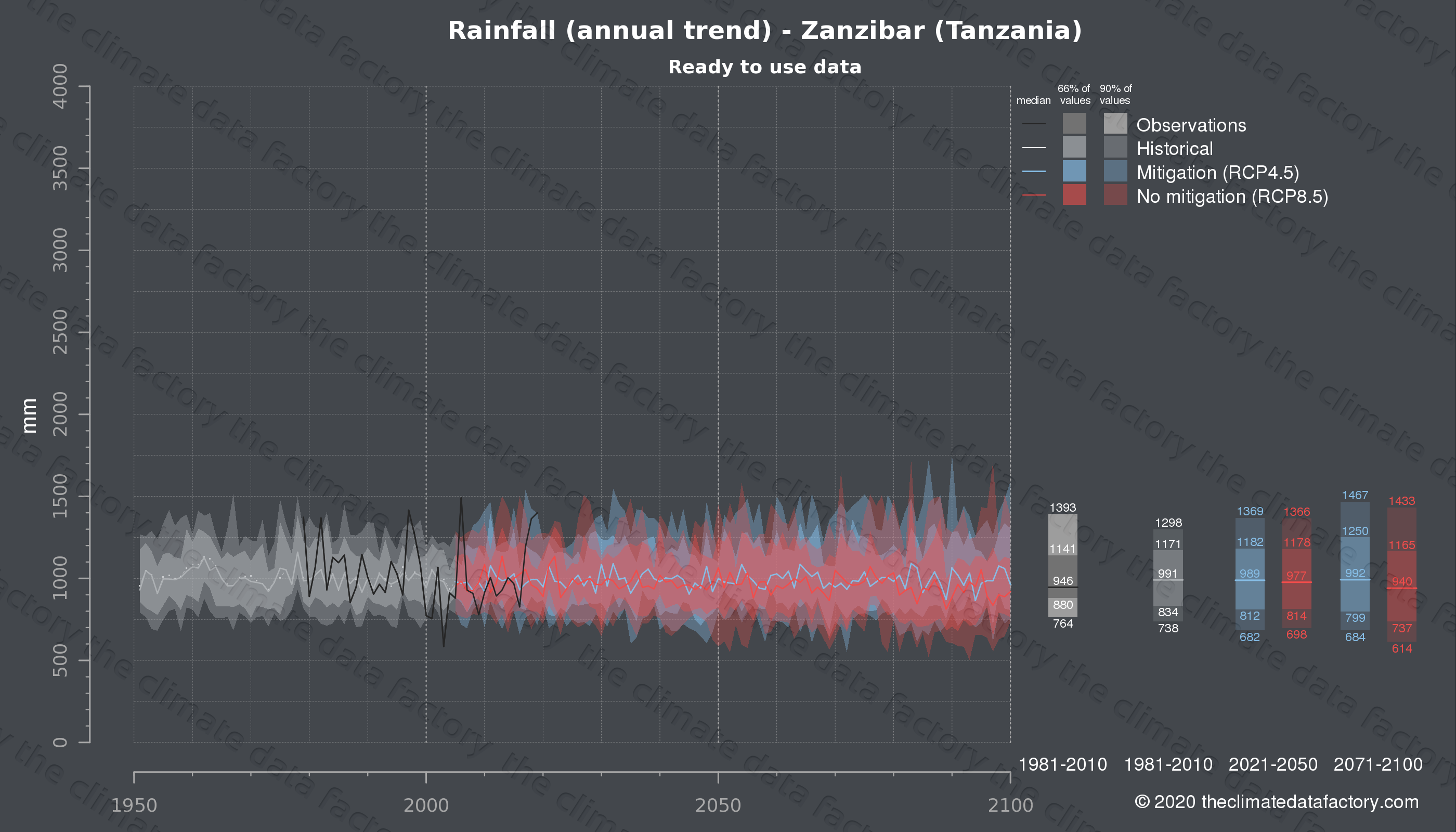 Graphic of projected rainfall for Zanzibar (Tanzania) under two climate change mitigation policy scenarios (RCP4.5, RCP8.5). Represented climate data are processed (bias-adjusted and quality controlled) data from IPCC models. https://theclimatedatafactory.com