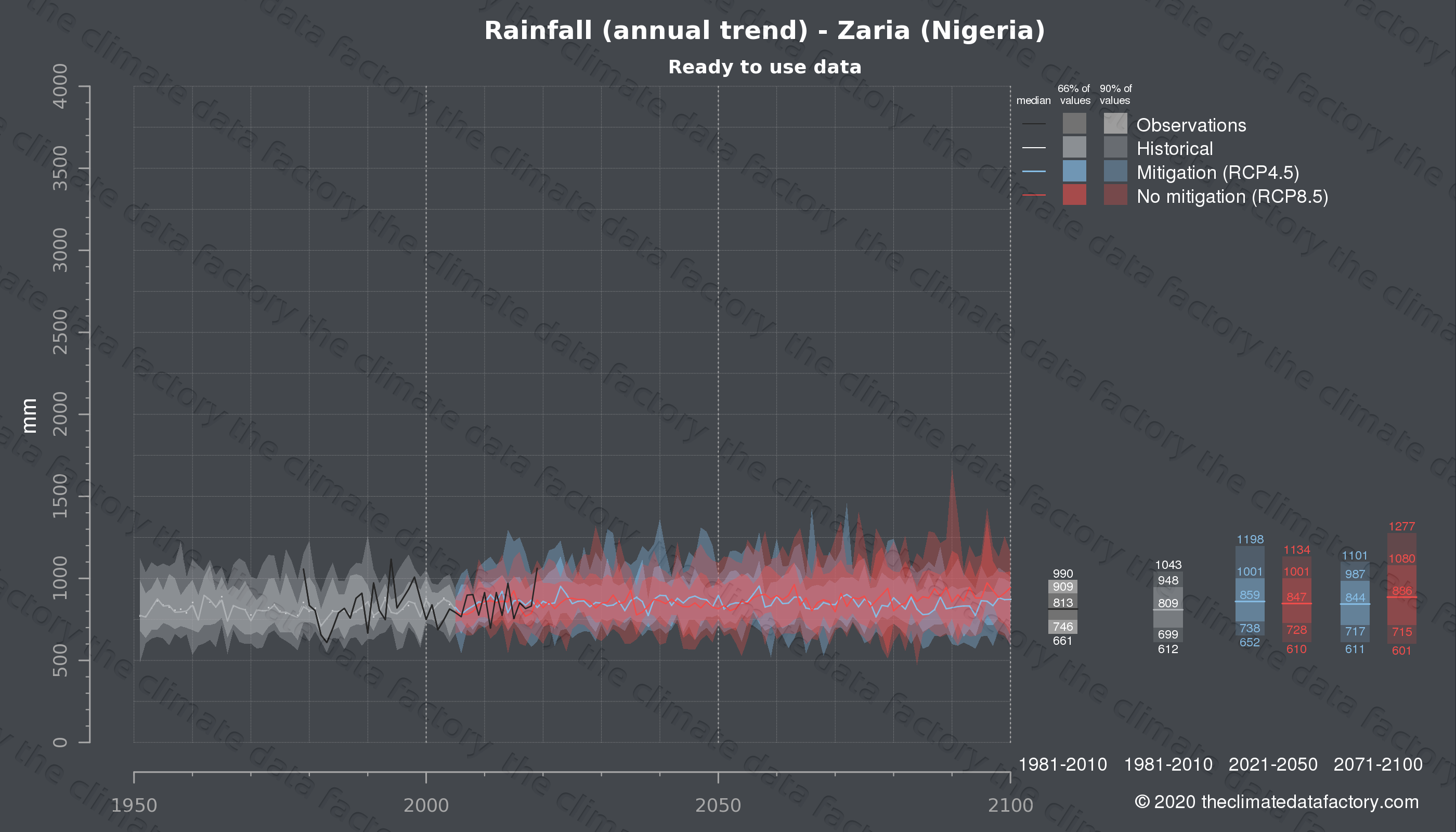 Graphic of projected rainfall for Zaria (Nigeria) under two climate change mitigation policy scenarios (RCP4.5, RCP8.5). Represented climate data are processed (bias-adjusted and quality controlled) data from IPCC models. https://theclimatedatafactory.com