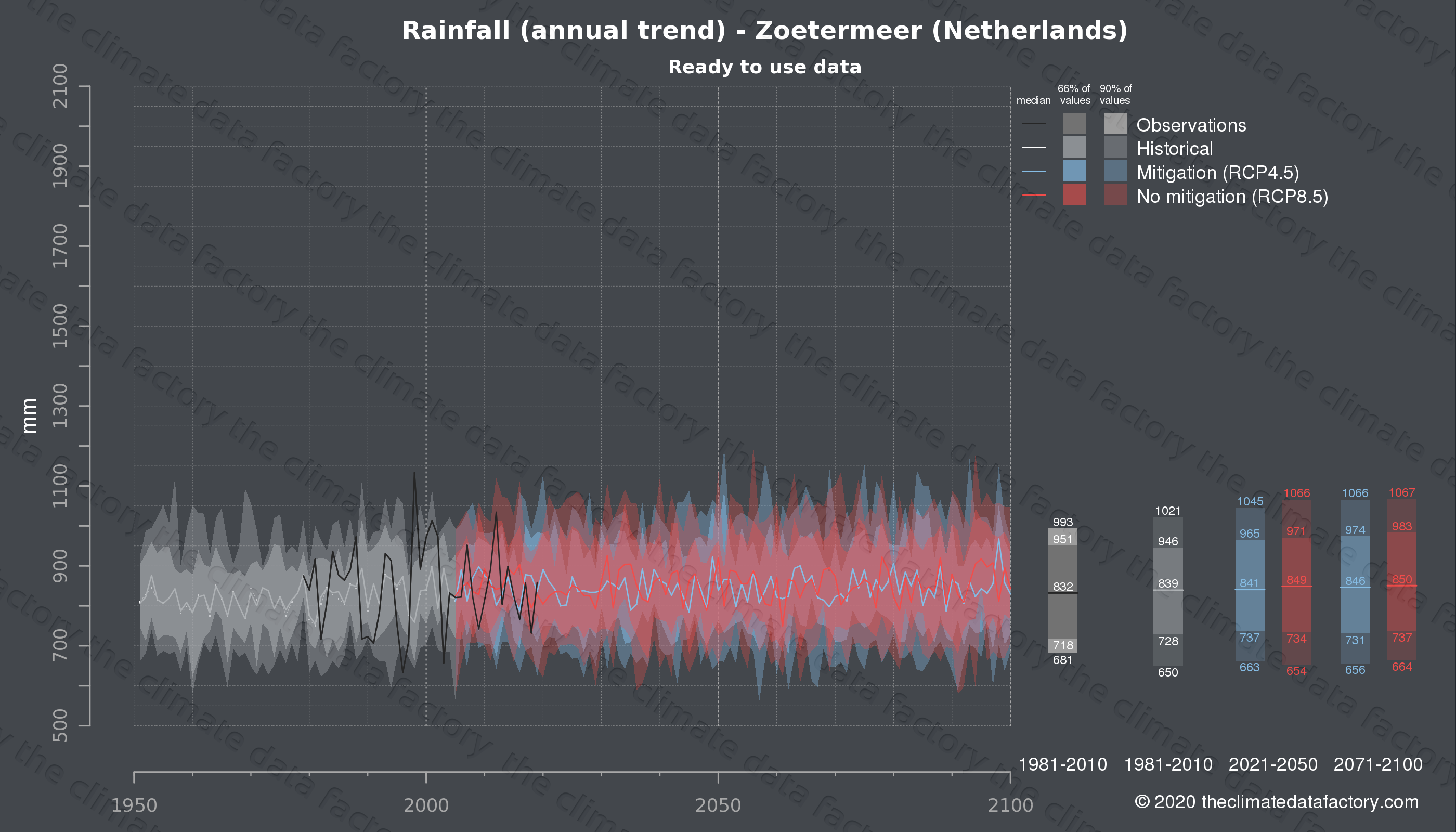 Graphic of projected rainfall for Zoetermeer (Netherlands) under two climate change mitigation policy scenarios (RCP4.5, RCP8.5). Represented climate data are processed (bias-adjusted and quality controlled) data from IPCC models. https://theclimatedatafactory.com